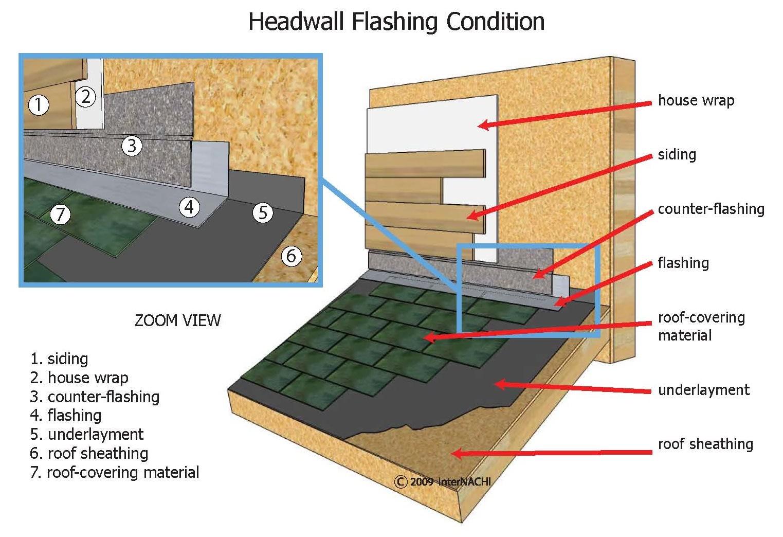 Headwall flashing.