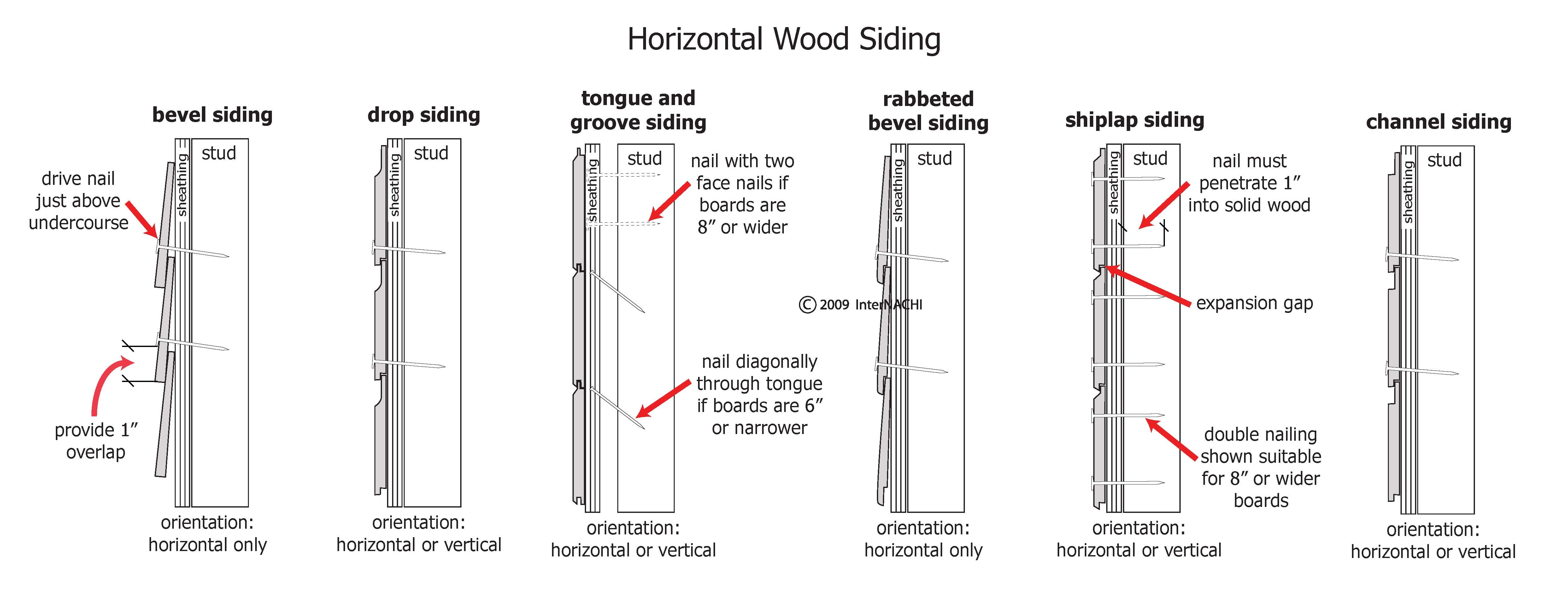 Index of gallery images exterior wood siding for Horizontal wood siding panels