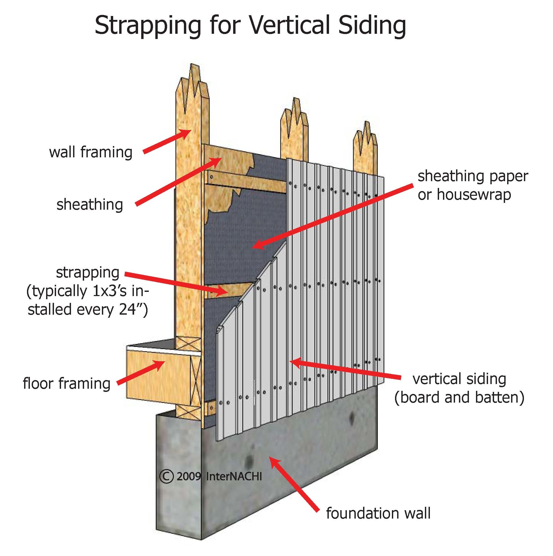 Strapping for vertical siding.