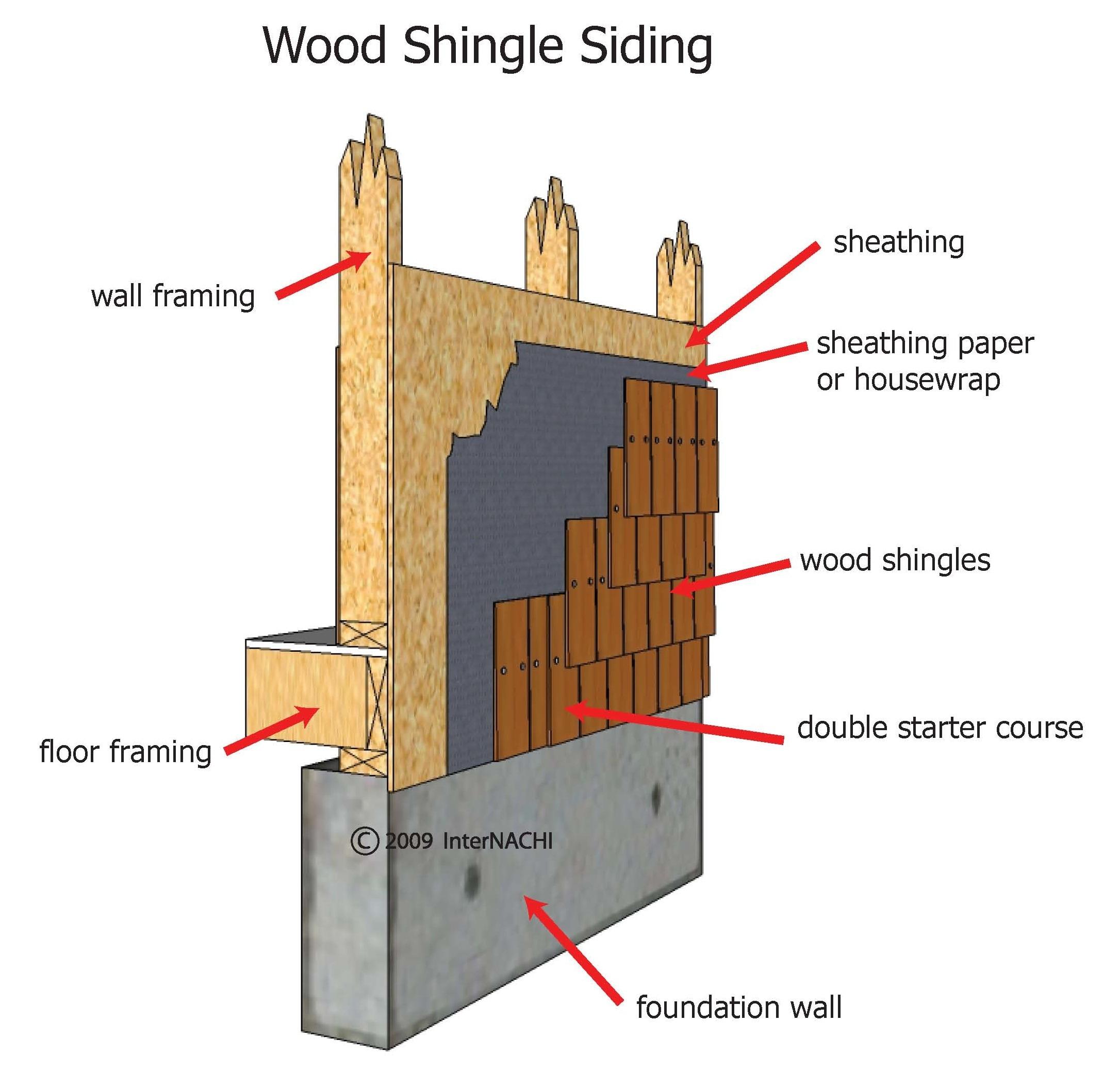 Internachi Inspection Graphics Library Exterior Wood Siding Wood Shingle