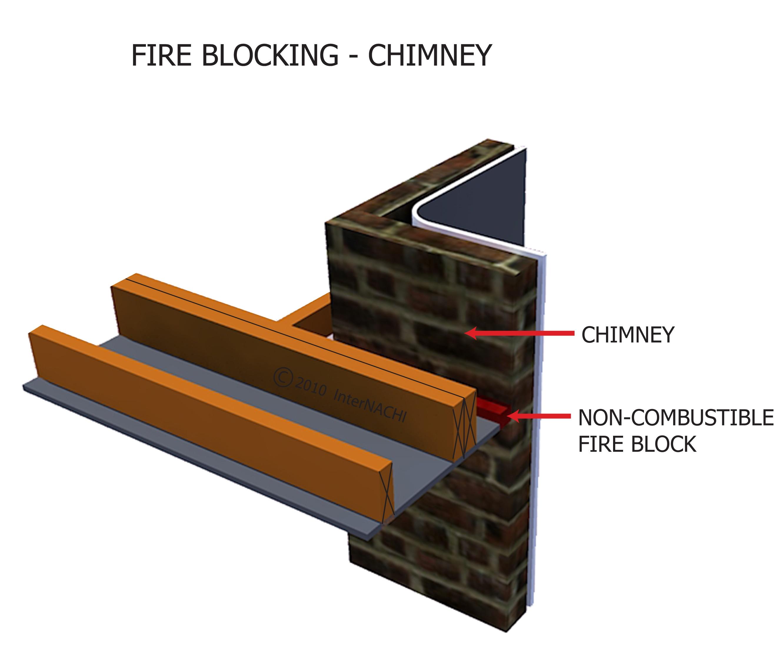 Fire blocking - chimney.
