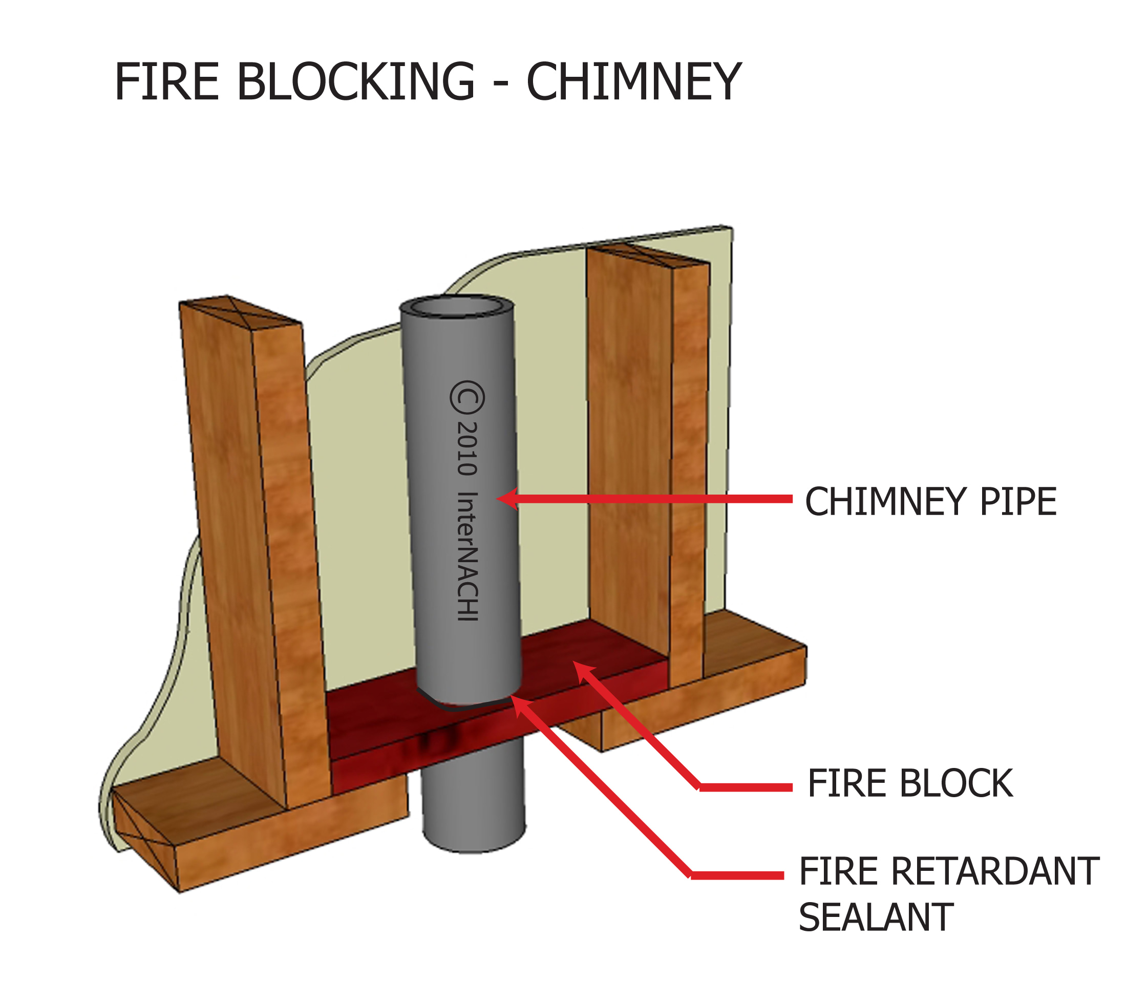 Fire blocking - chimney.