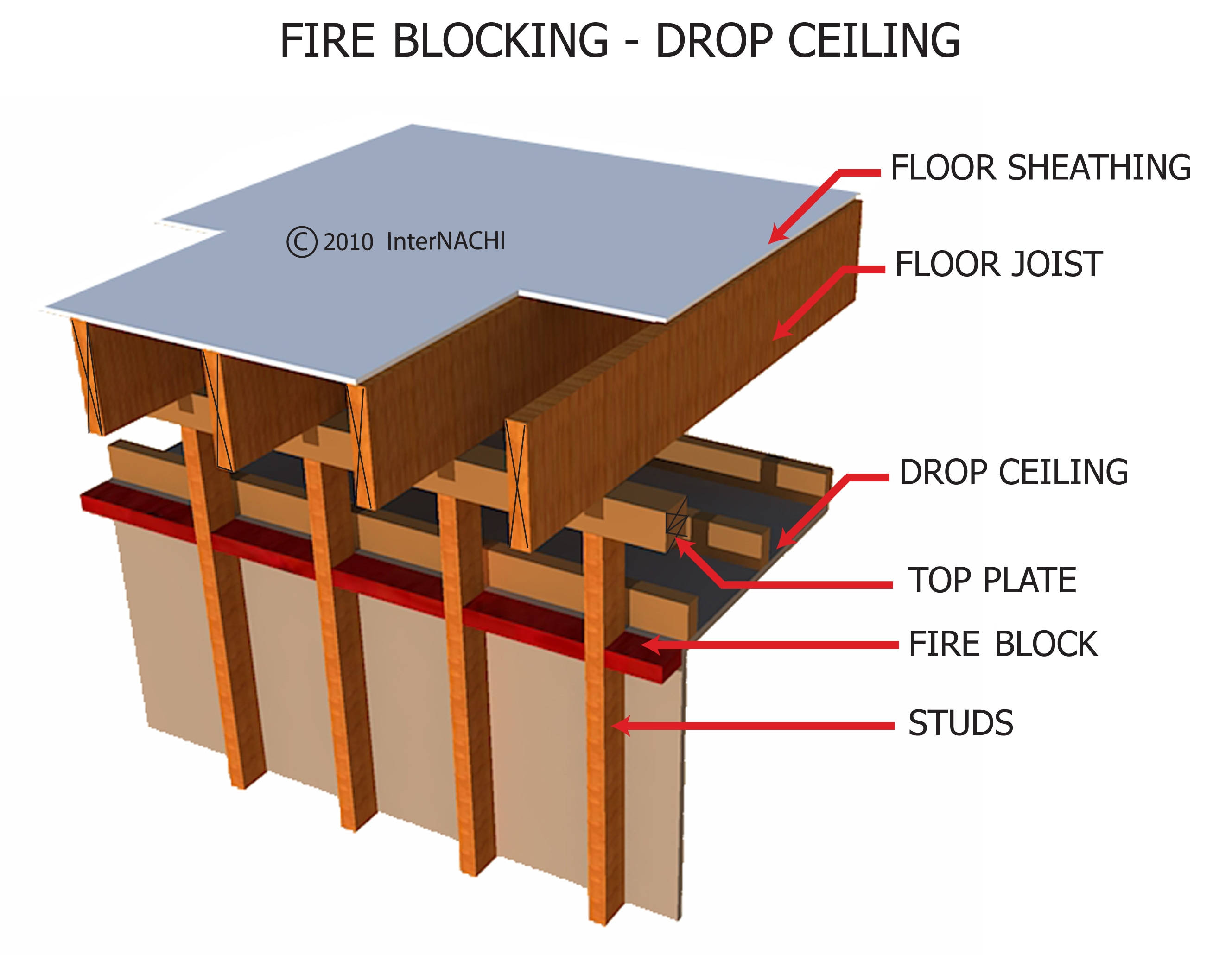 Fire blocking - drop ceiling.
