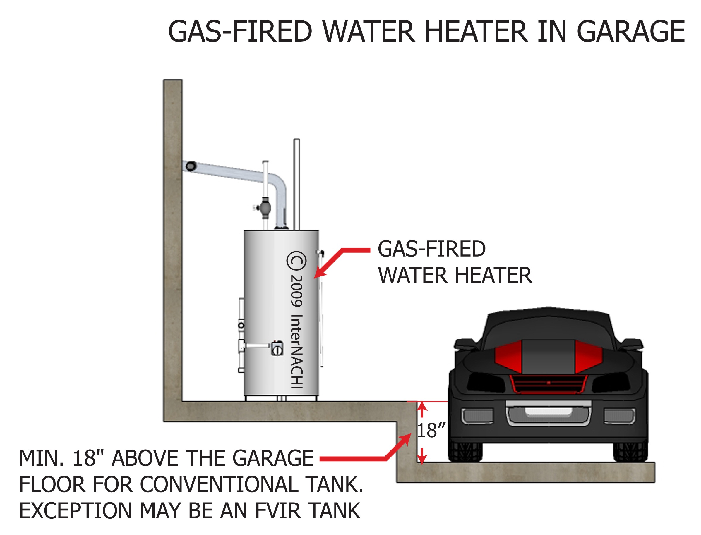 Gas-fired water heater in garage.