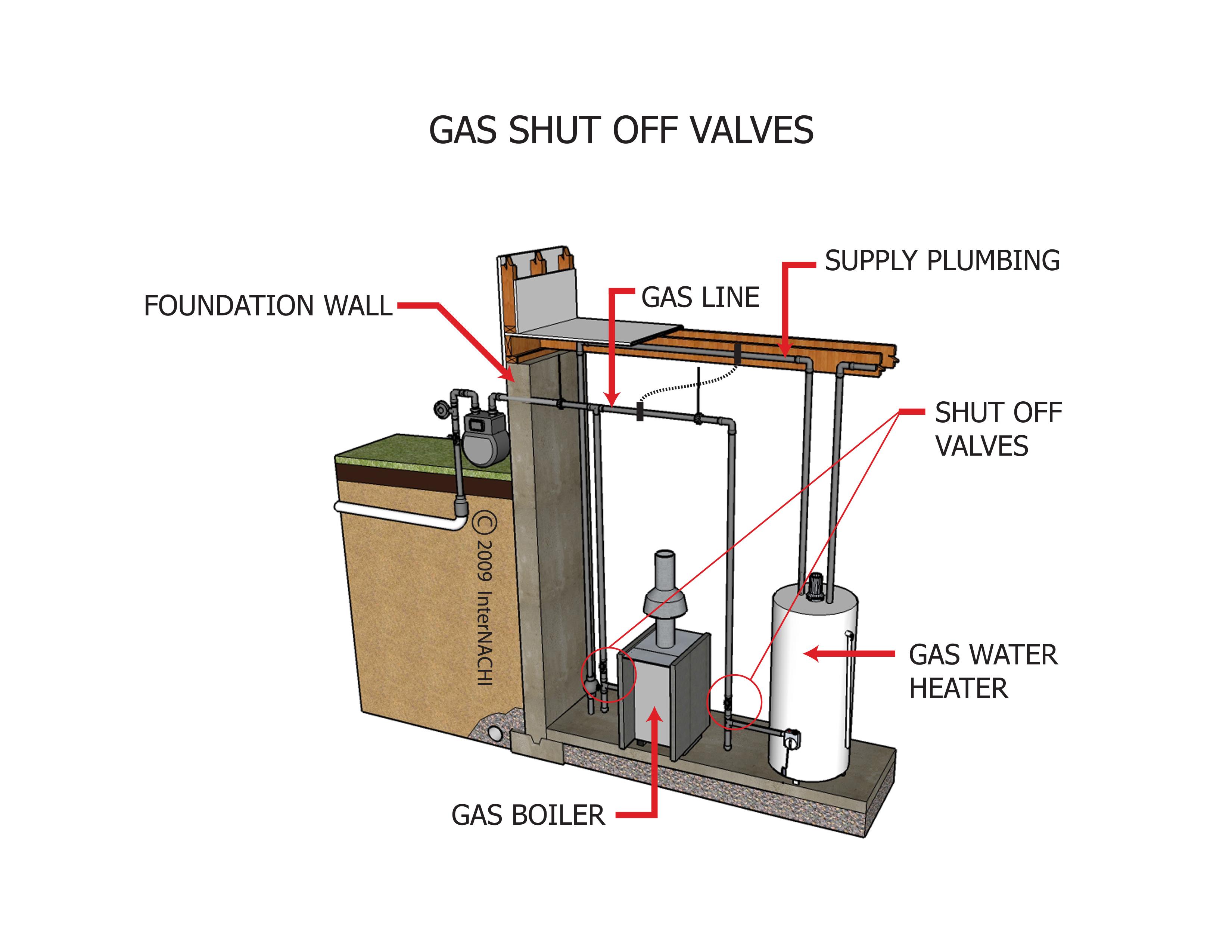 Gas shut-off valves.