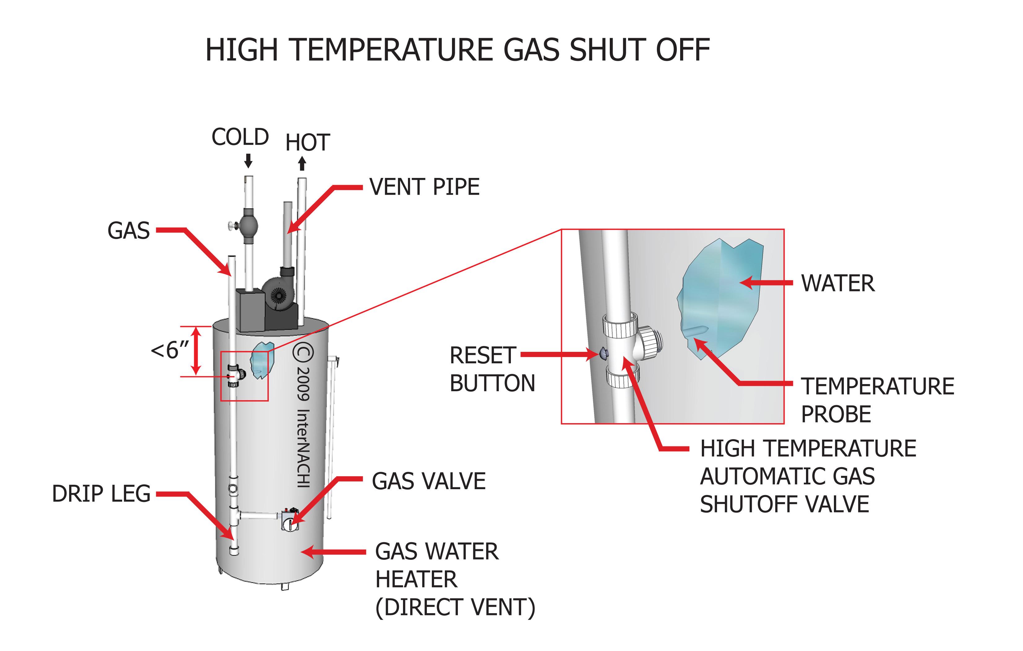 High temperature gas shut off.