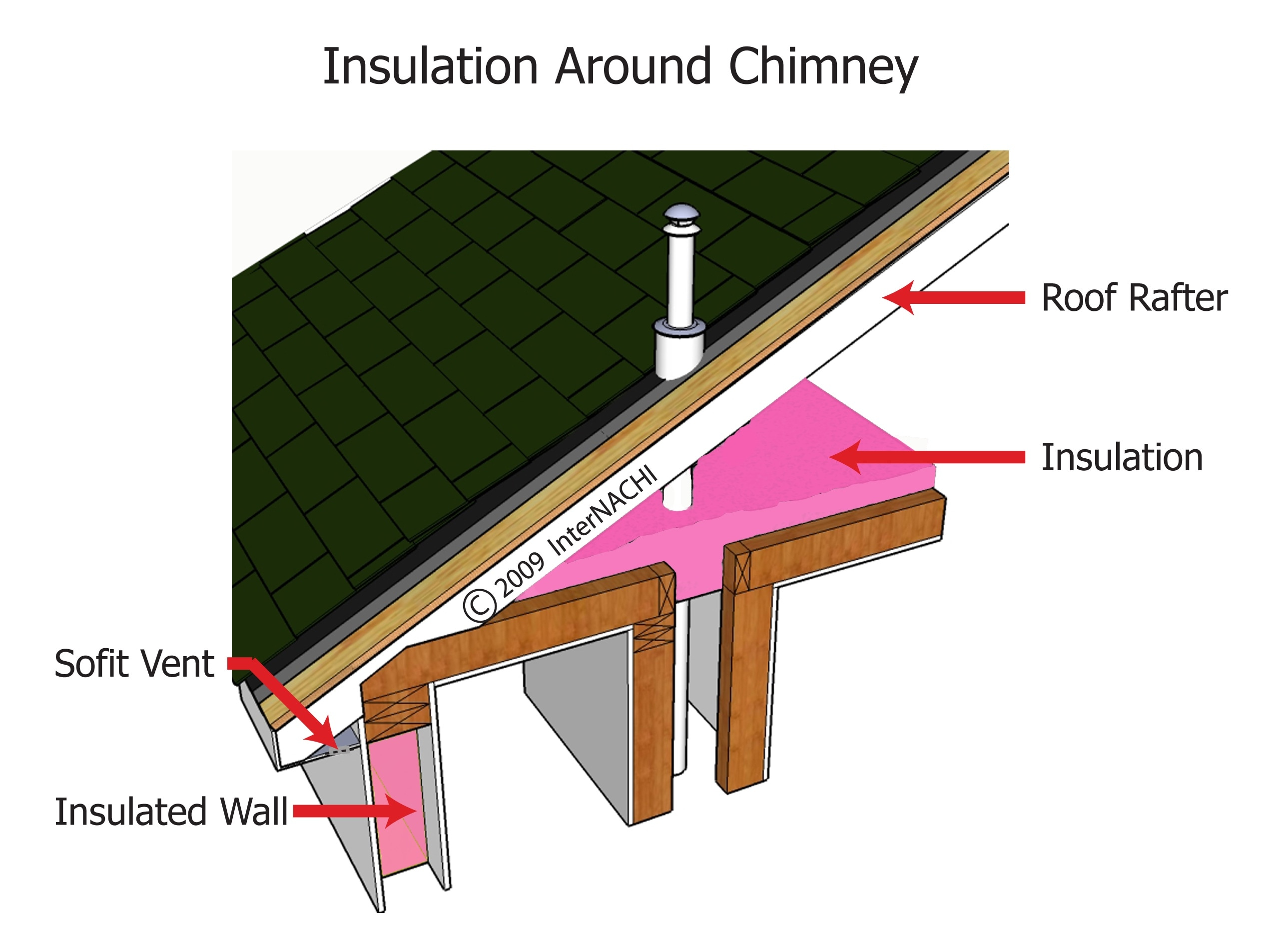 Insulation around chimney.