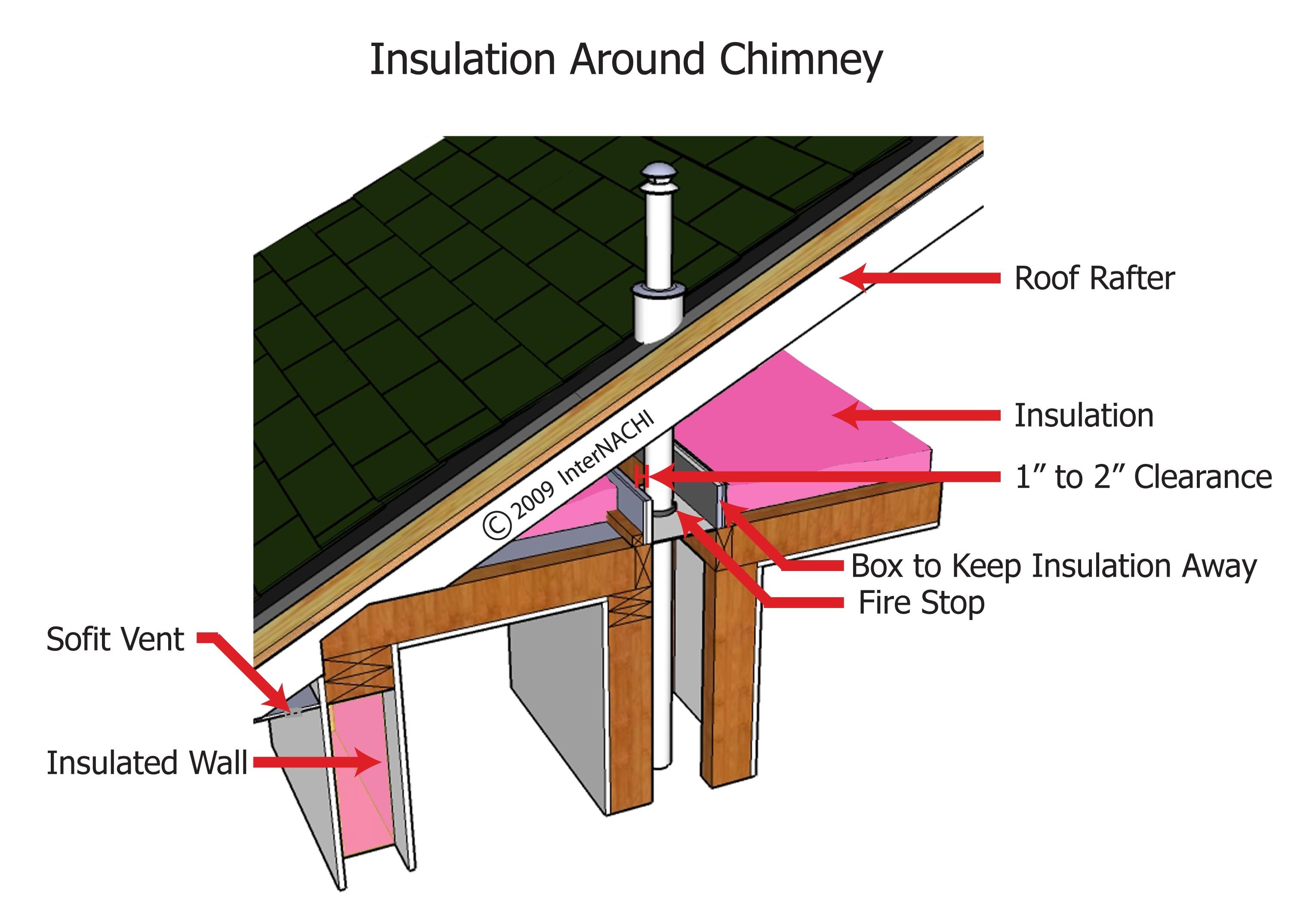 Insulation Around Chimney