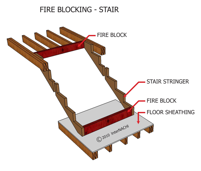 Stair fire blocking.