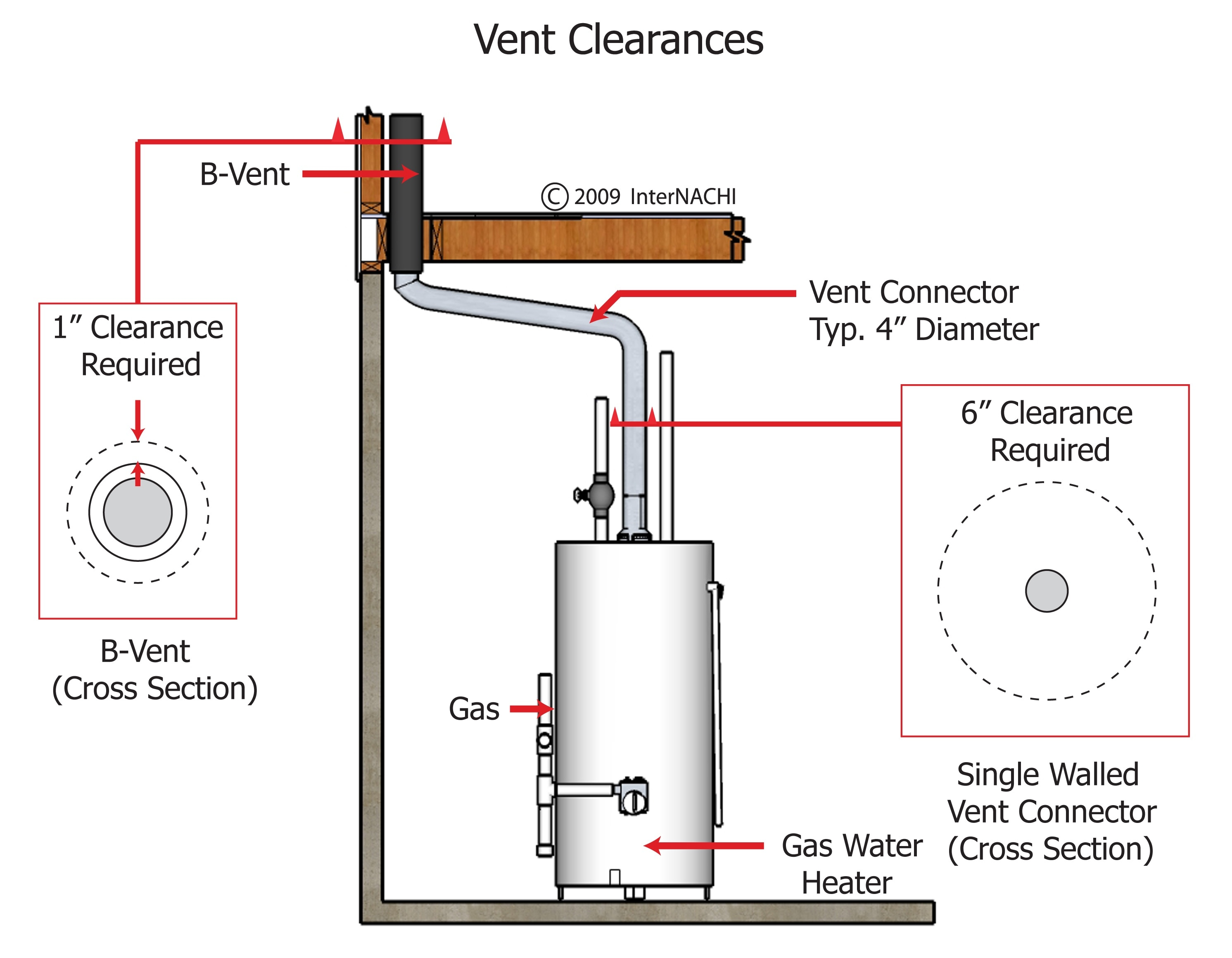 B venting a hot water heater - Vent Clearances Of A Gas Water Heater
