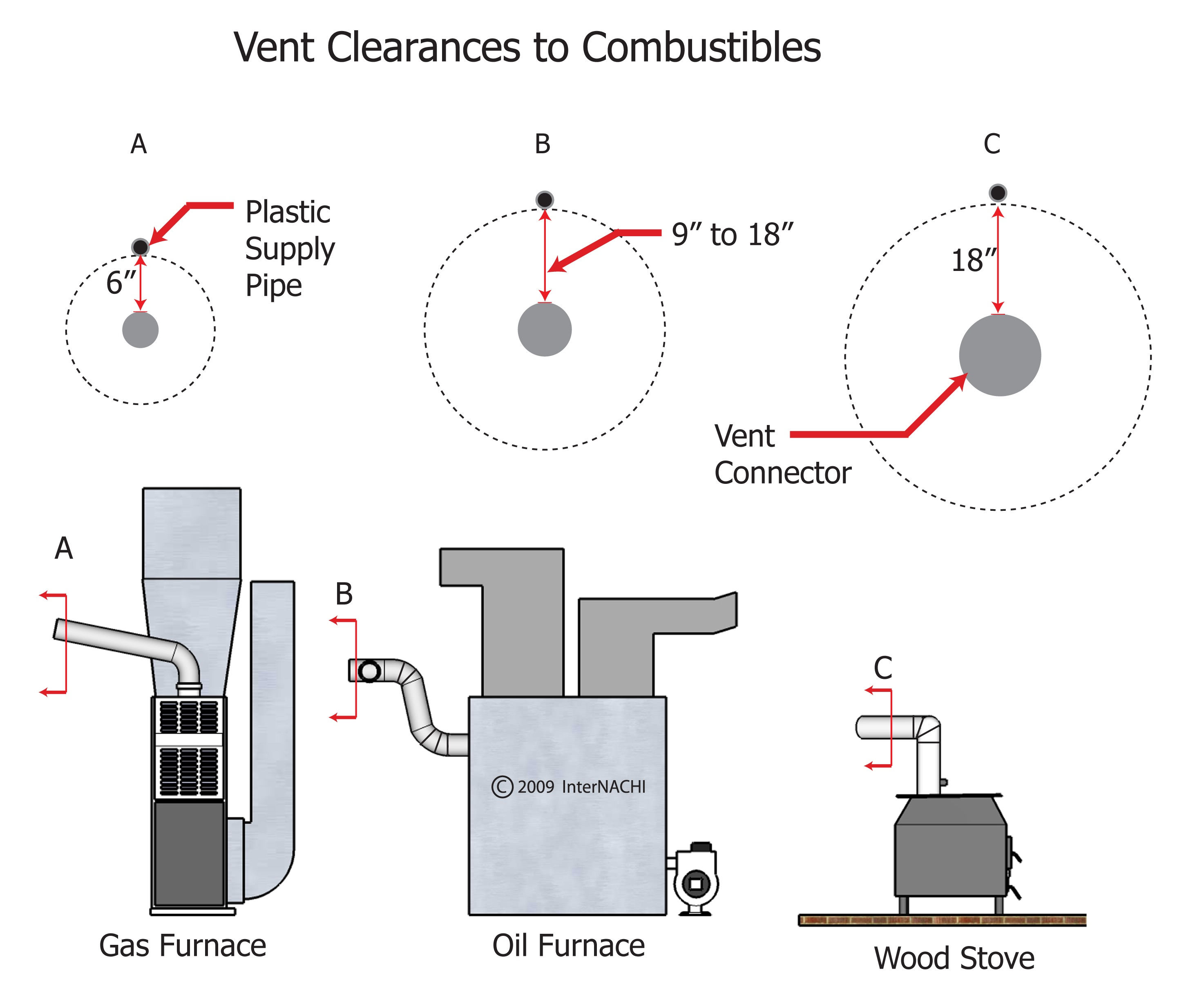 Vent clearances to combustibles.
