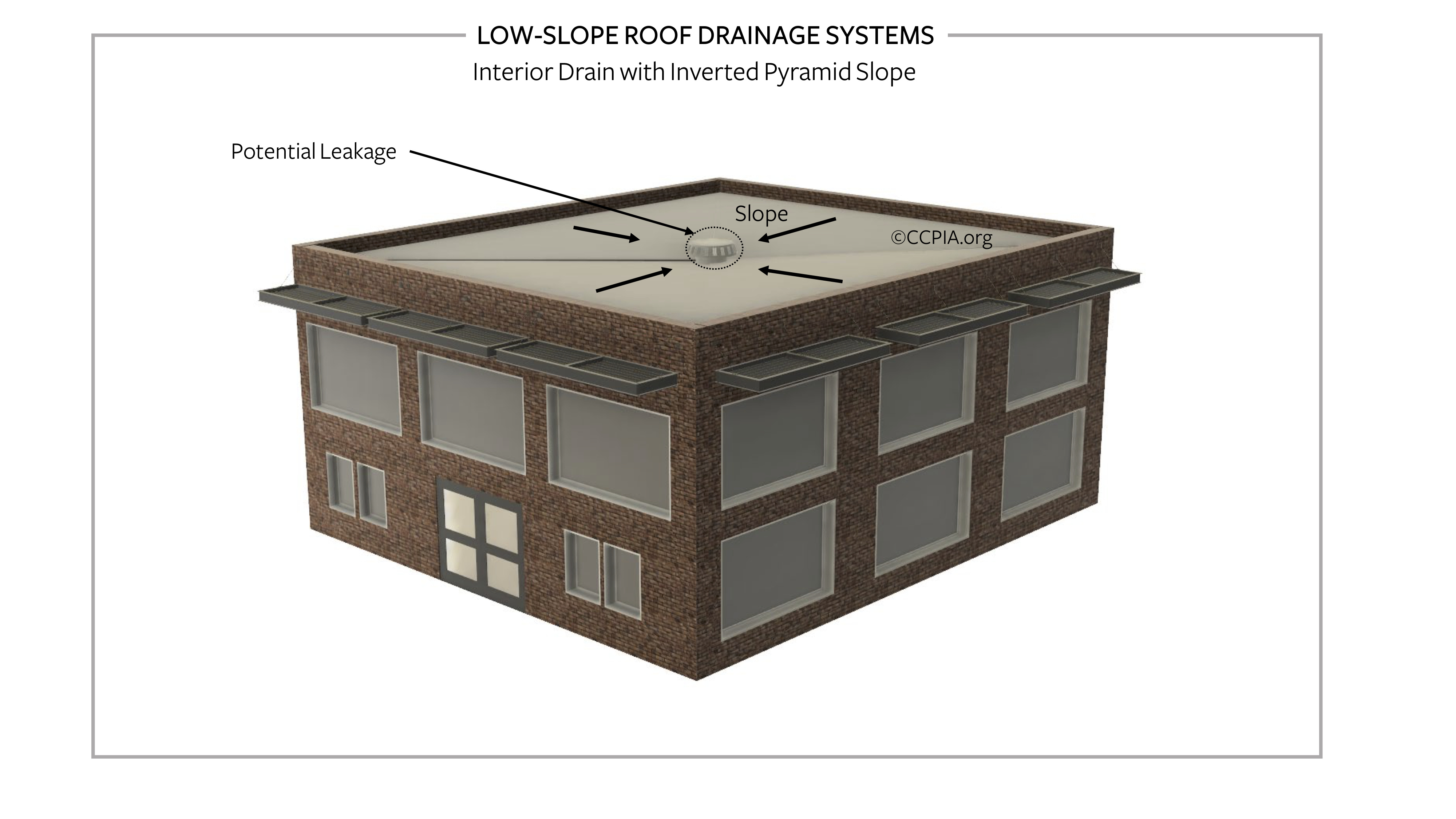Low-slope roof drainage systems, interior drain with inverted pyramid slope.
