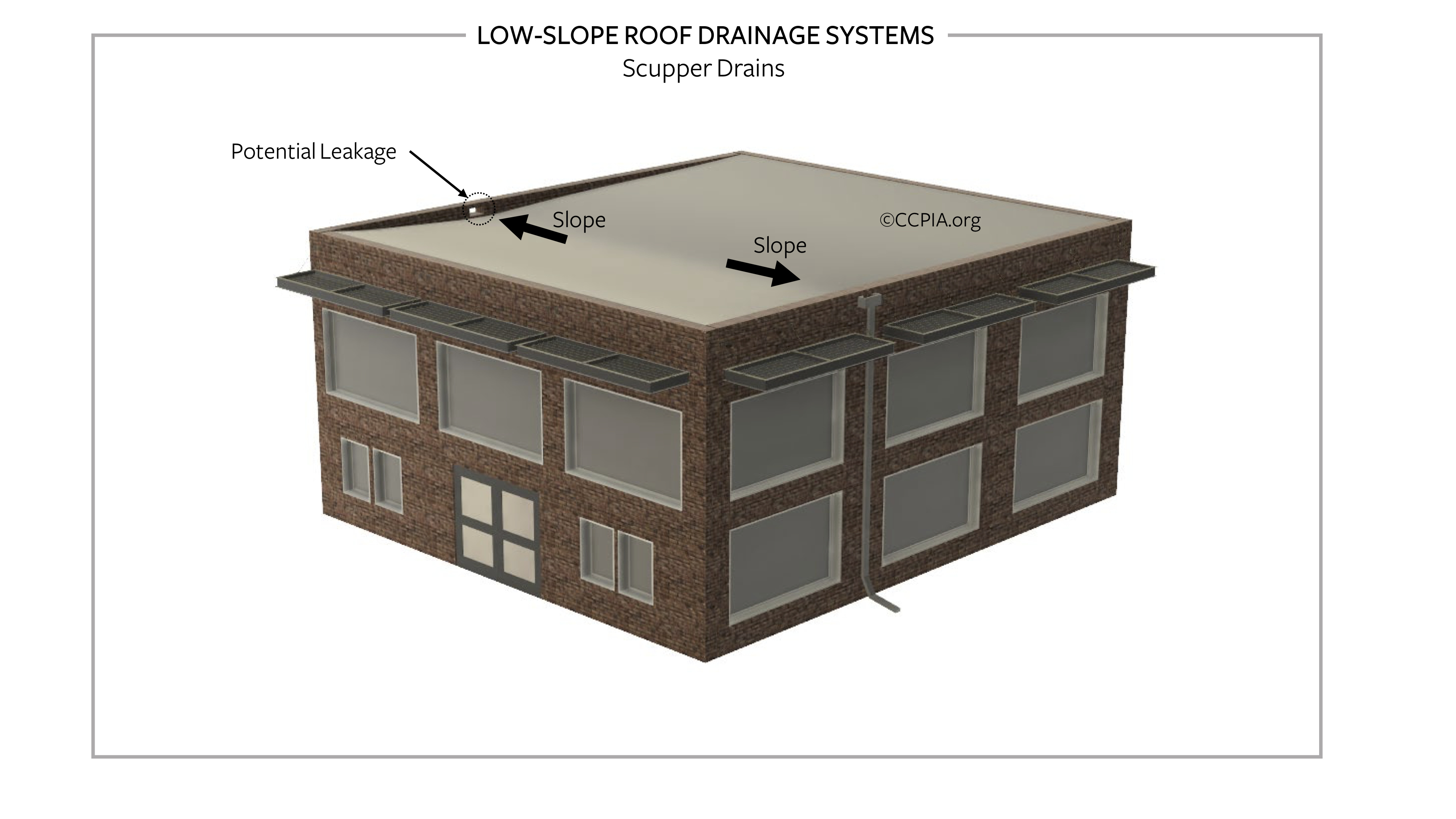 Low-slope roof drainage, scupper drains.