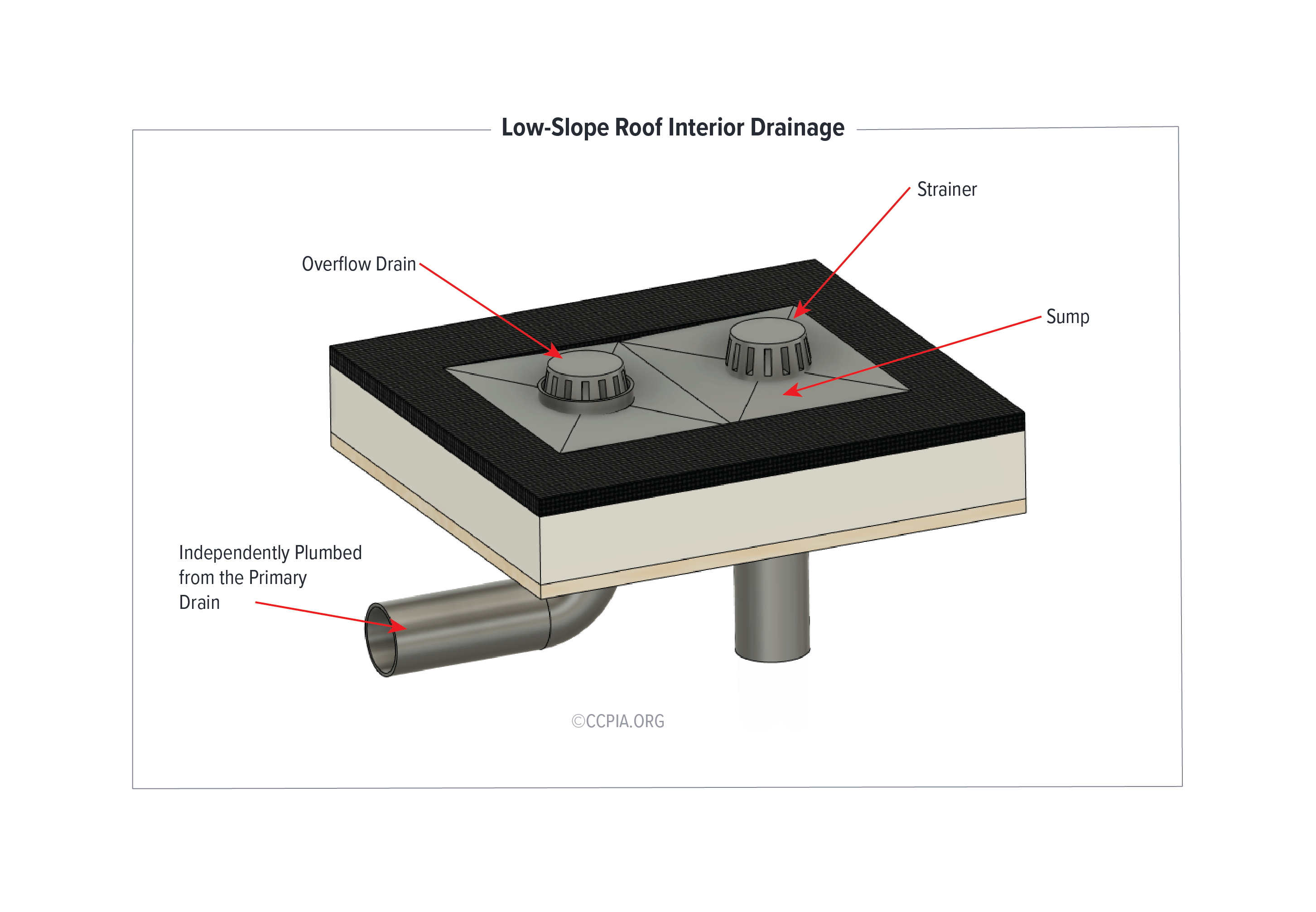 Low-Slope Roof Interior Drainage: Interior Drain and Overflow Drain in Sump