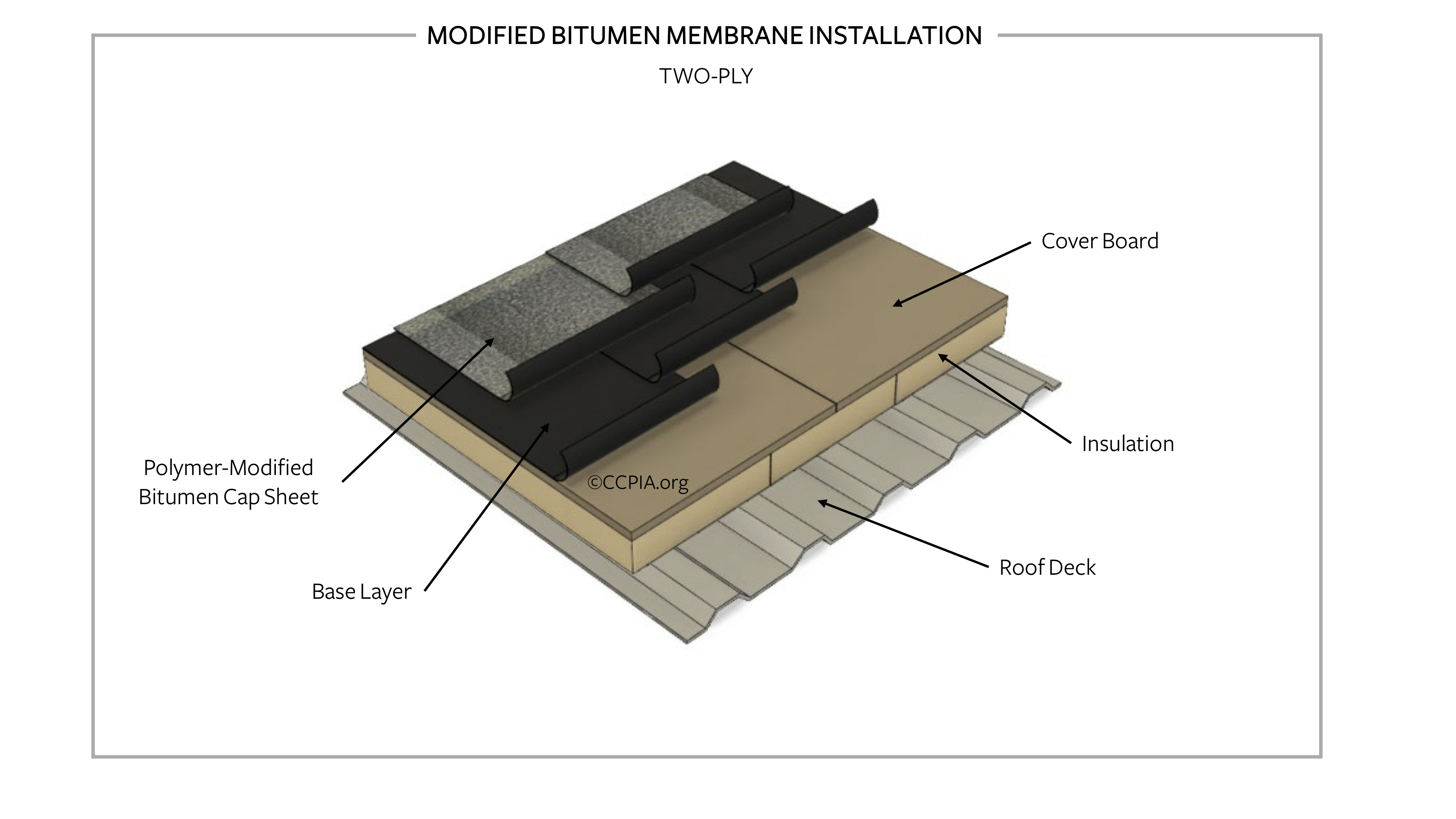 Modified bitumen installation, 2-ply.