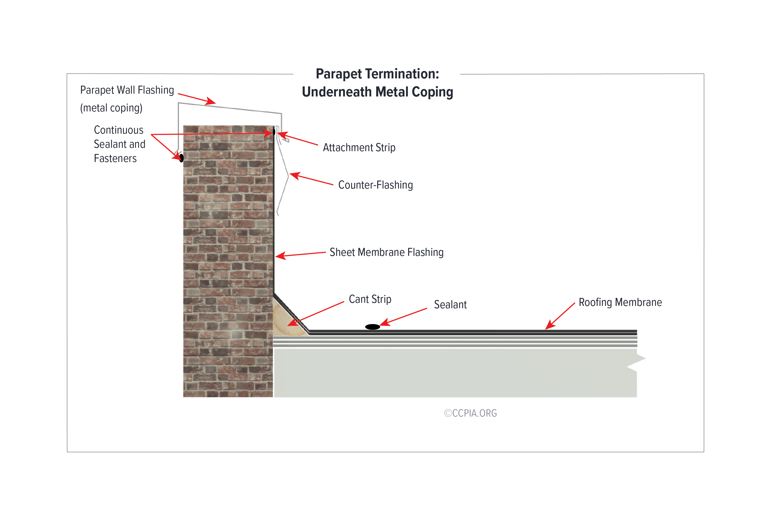 Low-Slope Roofing. Parapet Termination: Underneath Metal Coping.