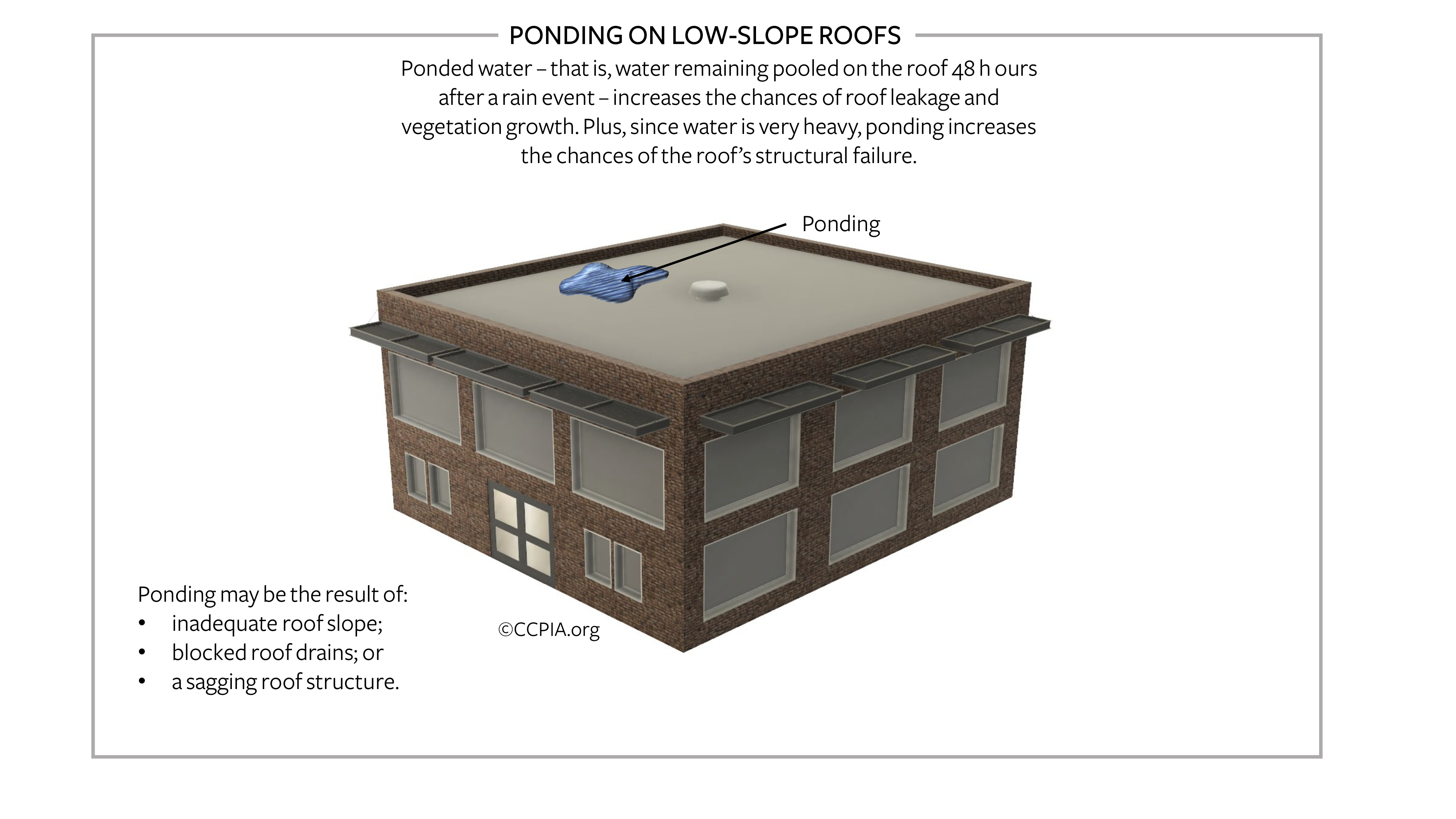 Ponding on a flat or low-slope roof.