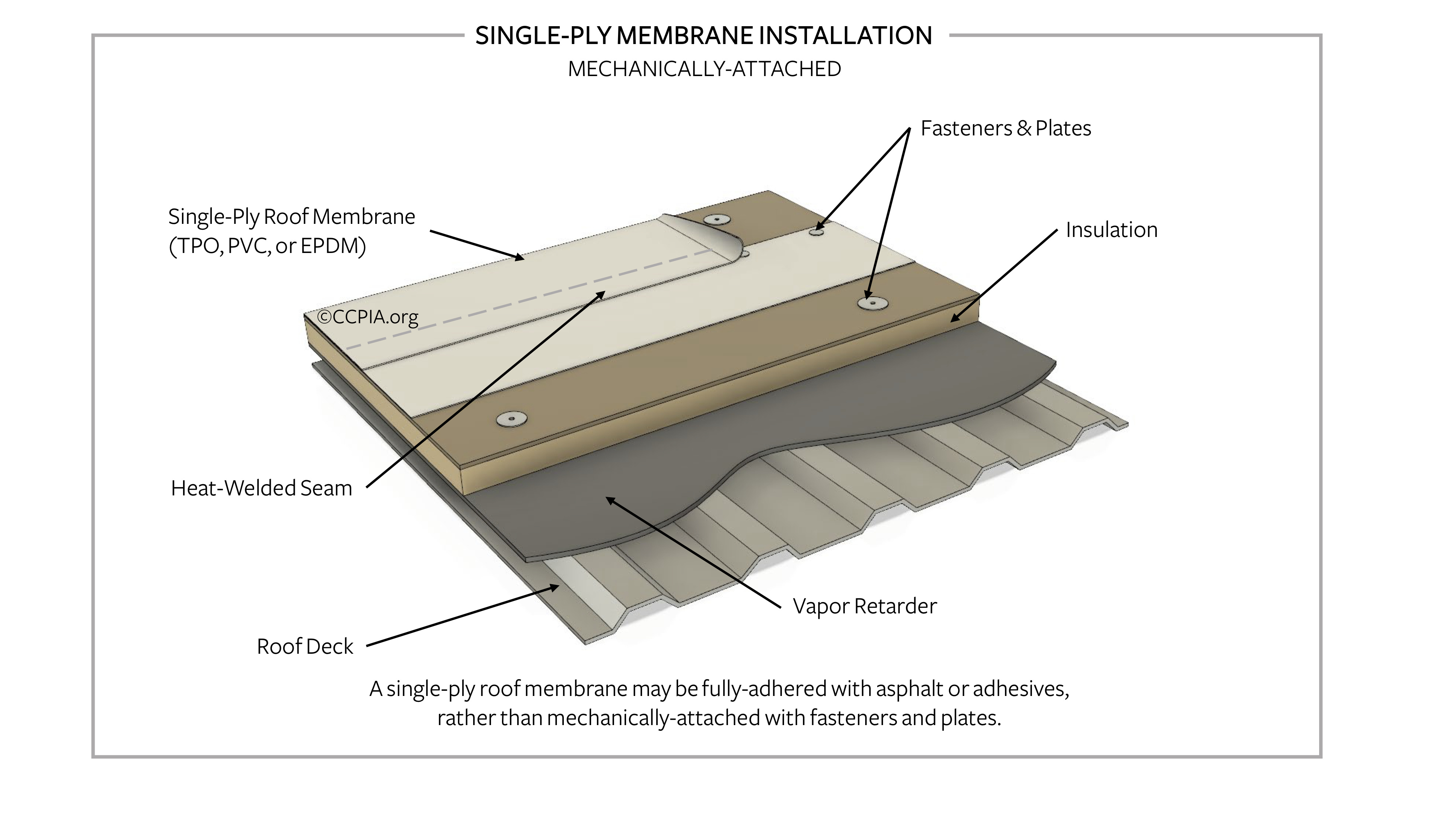 Single-ply membrane installation, mechanically-attached.