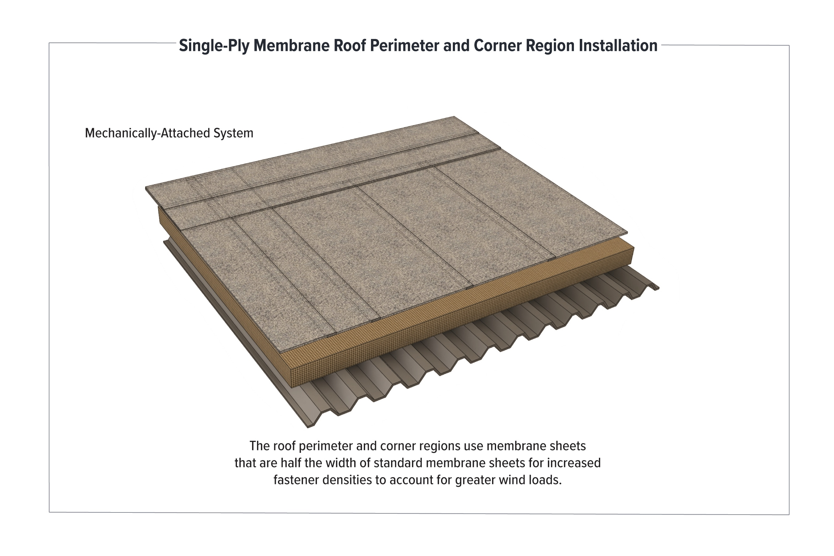 The low-slope roof perimeter and corner regions use membrane sheets that are half the width of standard membrane sheets for increased fastener densities to account for greater wind loads.