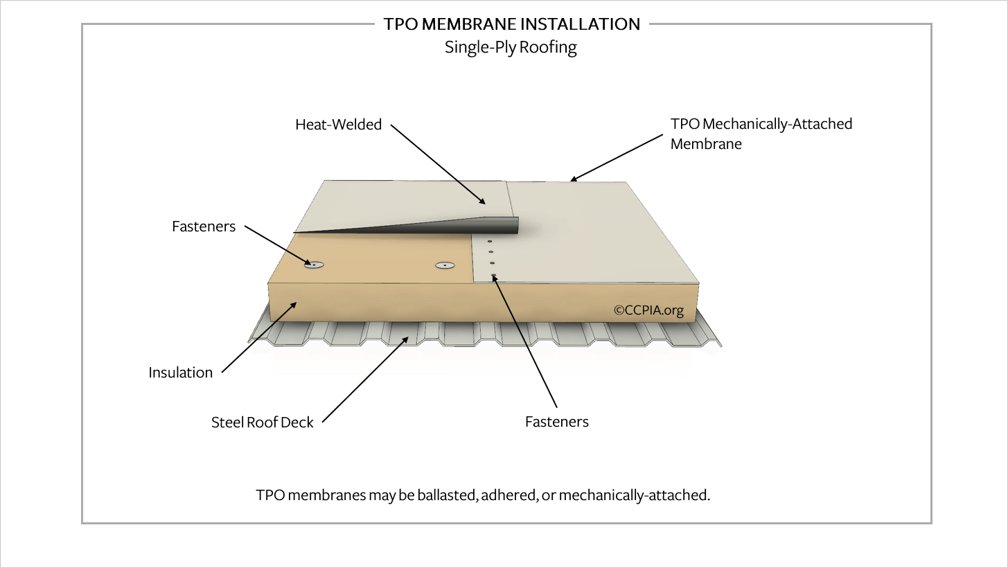 TPO roof membrane installation, single-ply low-slope roofing.