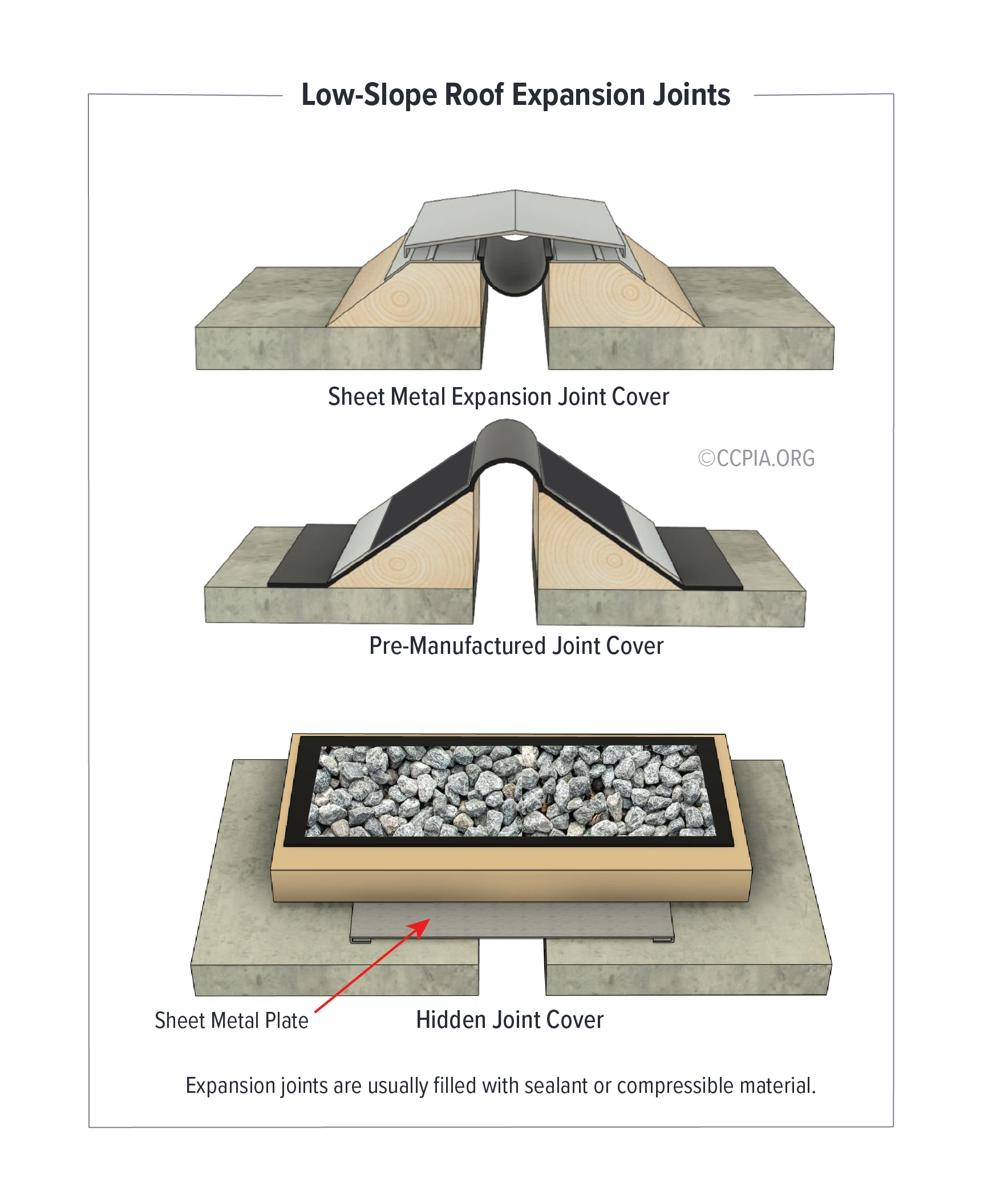 Types of Low-Slope Roof Expansion Joints: Sheet Metal Expansion Joint Cover, Pre-Manufactured Joint Cover, Hidden Joint Cover
