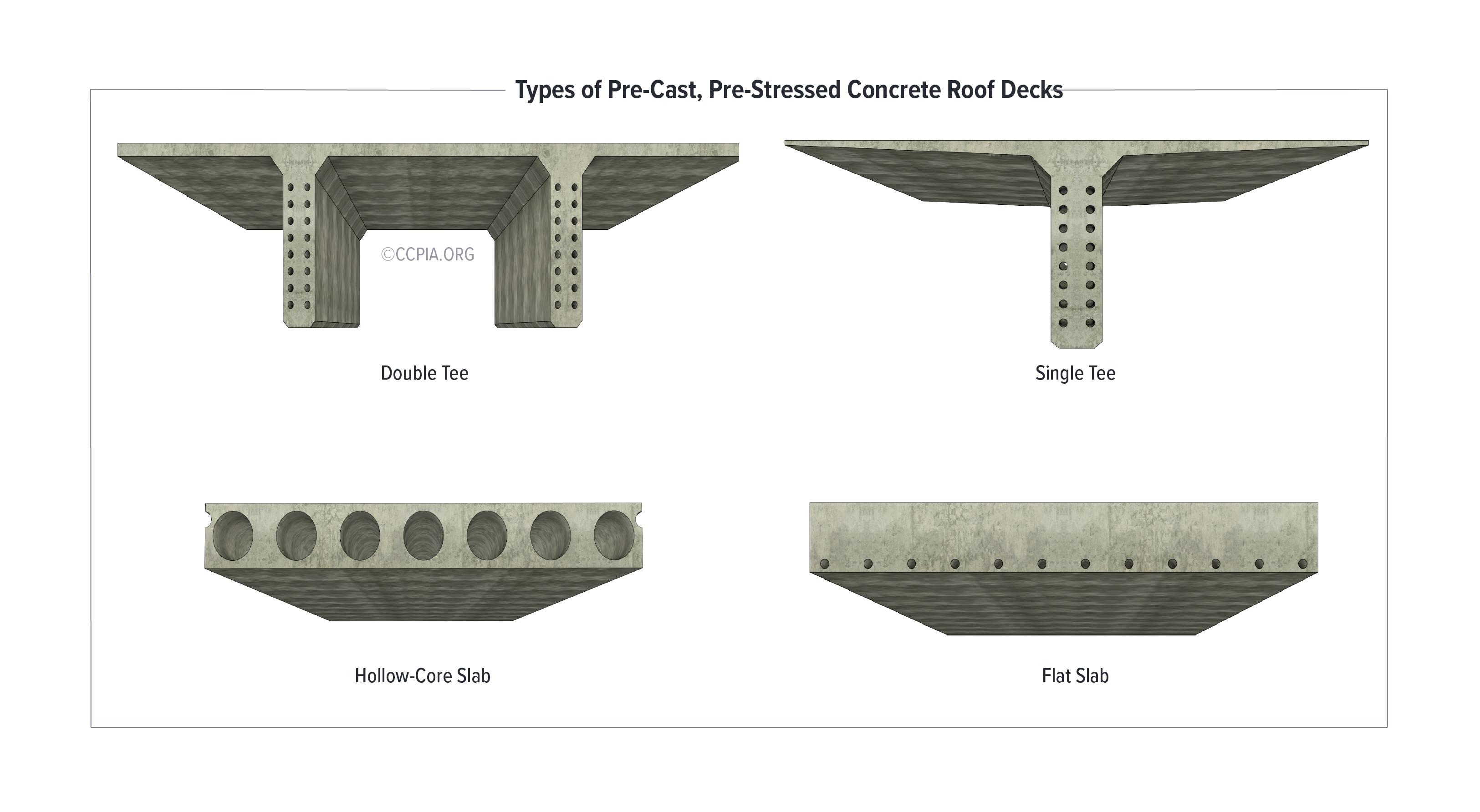 Types of Pre-Cast, Pre-Stressed Concrete Roof Decks: Single Tee, Double Tee, Hollow-Core Slab, Flat Slab