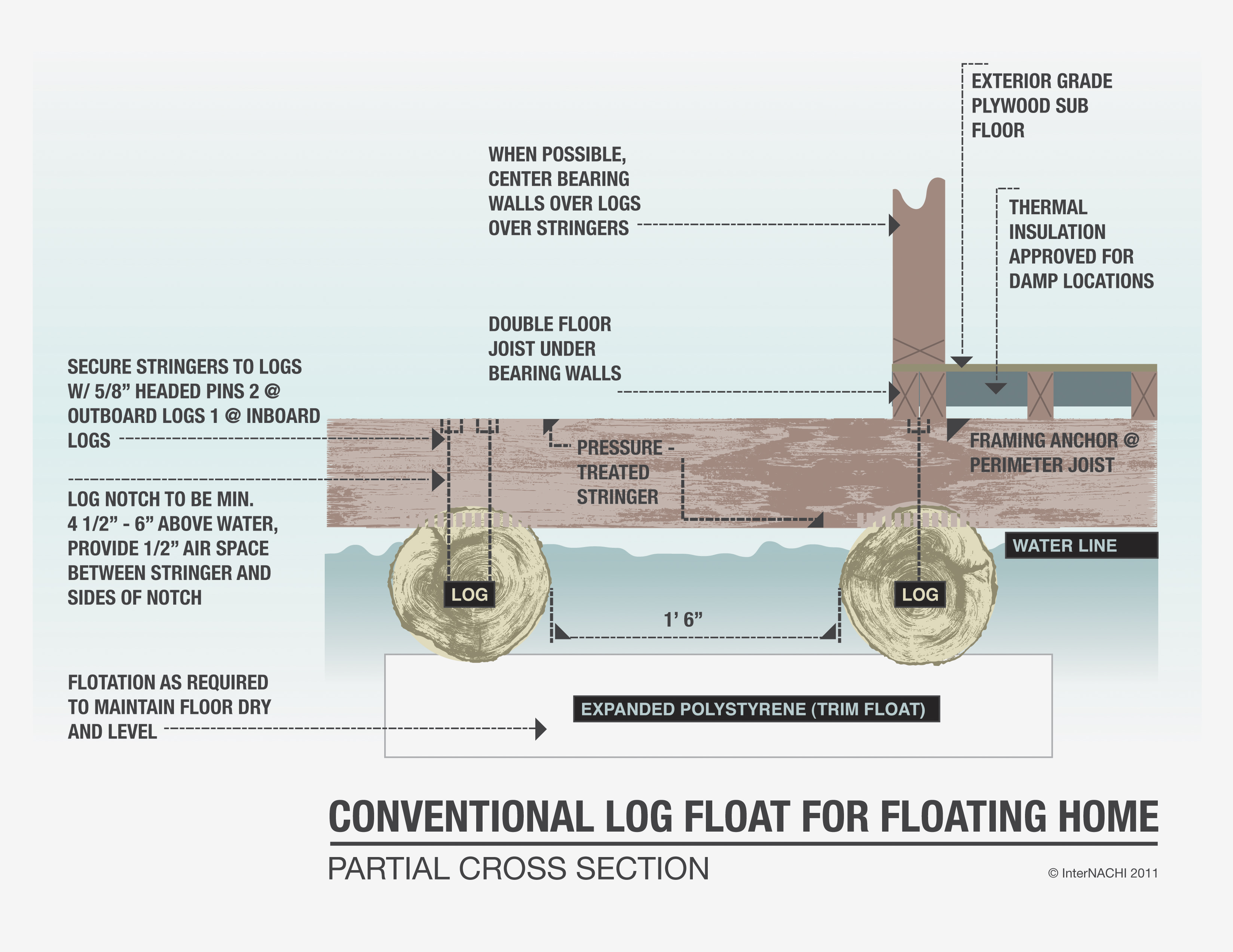 Conventional Log Float For Floating