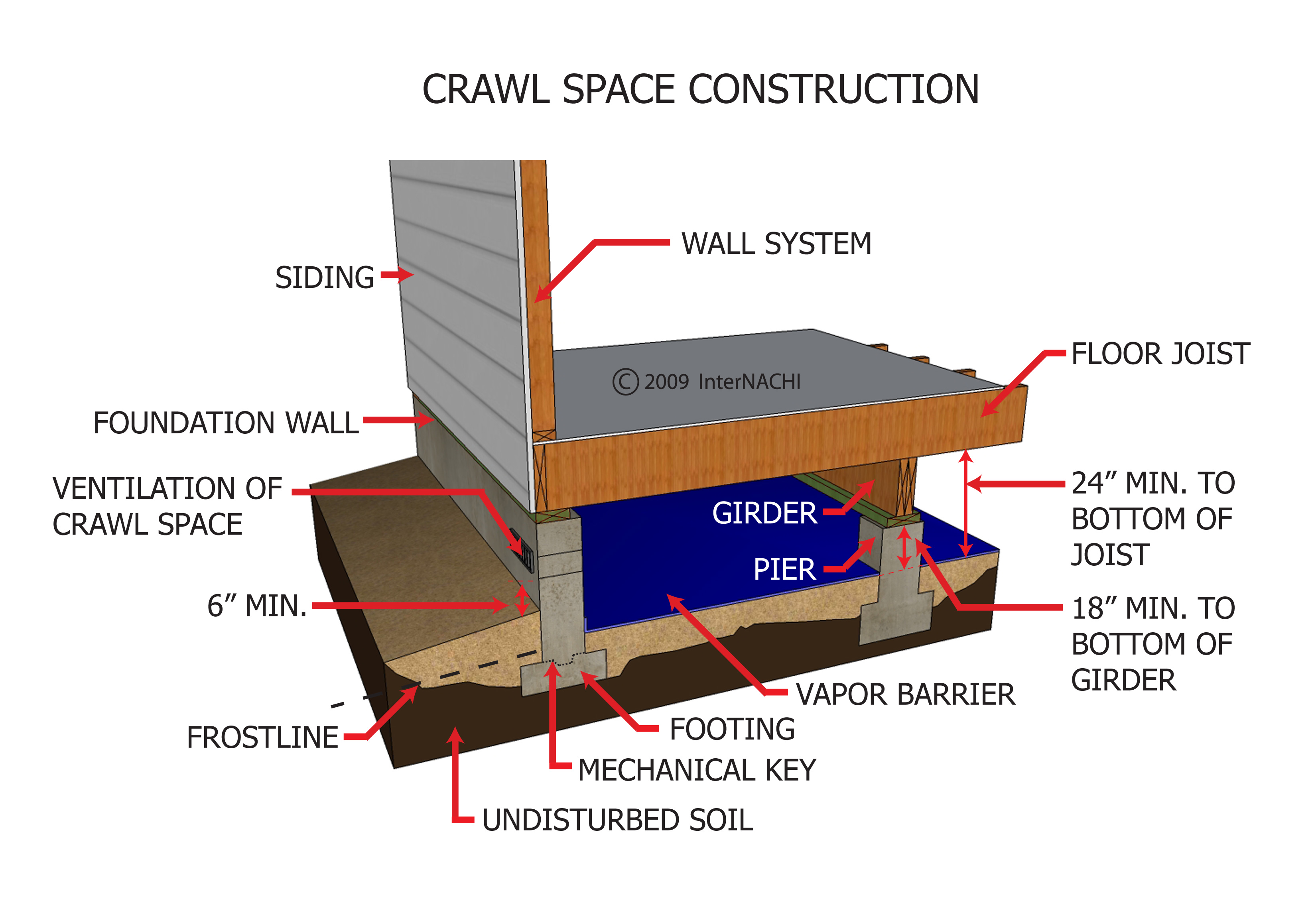 Internachi Inspection Graphics Library Foundation General Crawl Space Construction