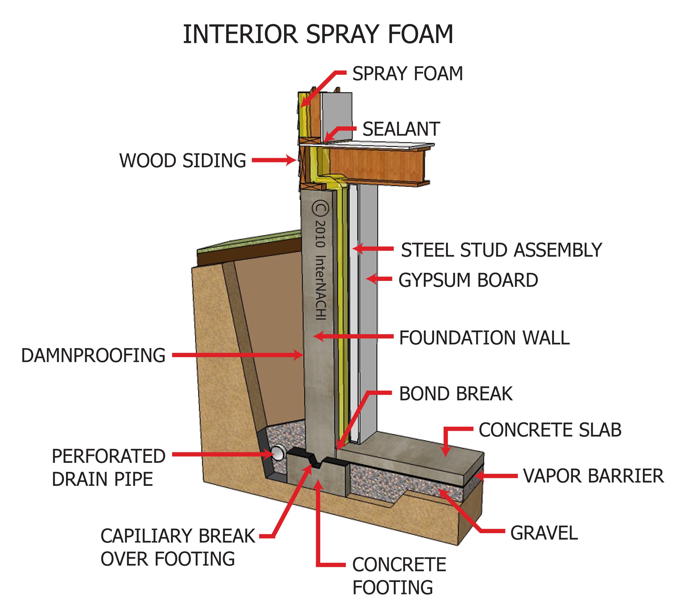 Interior spray foam.