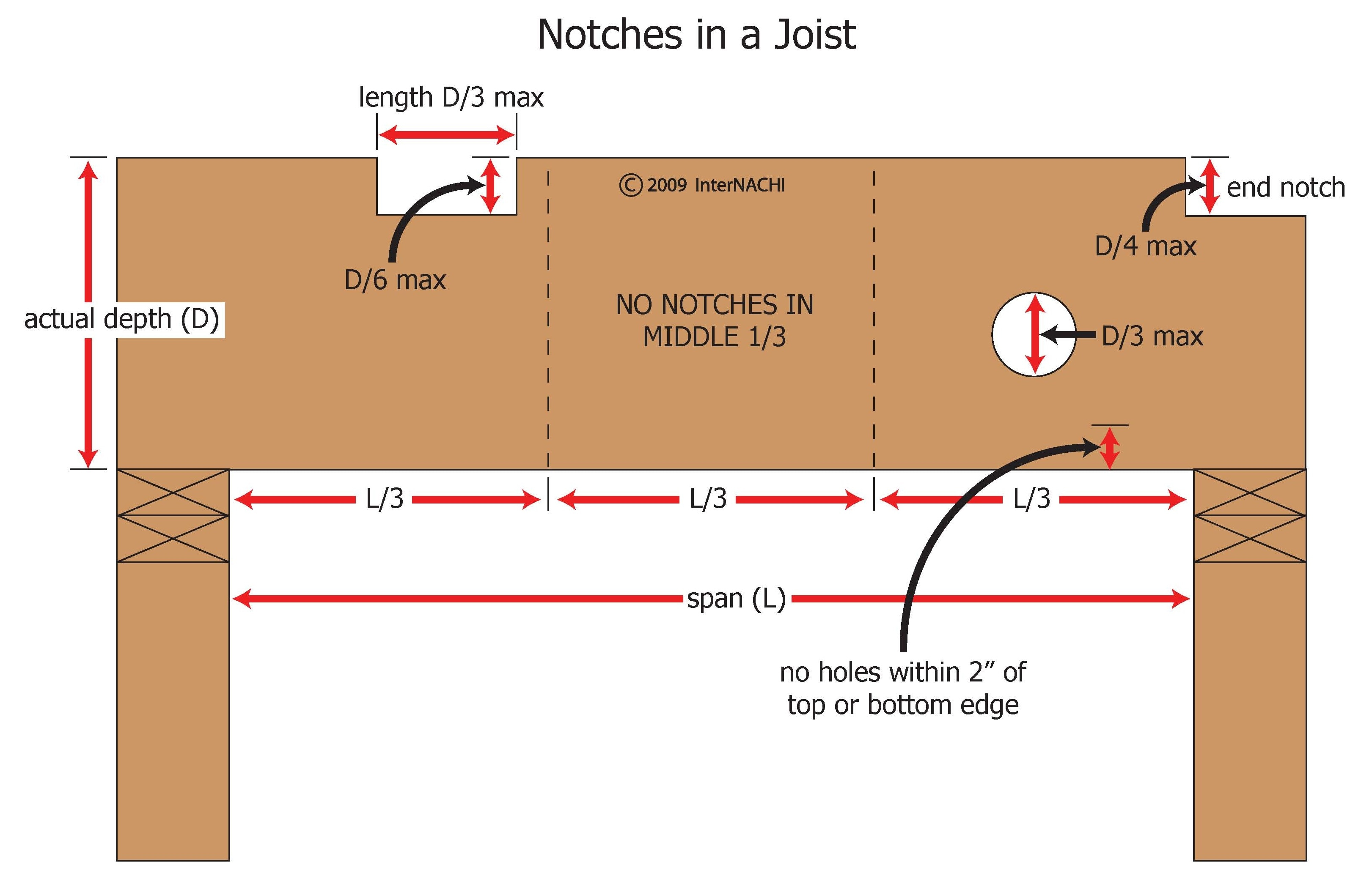 Index of gallery images foundation general for Notching a floor joist