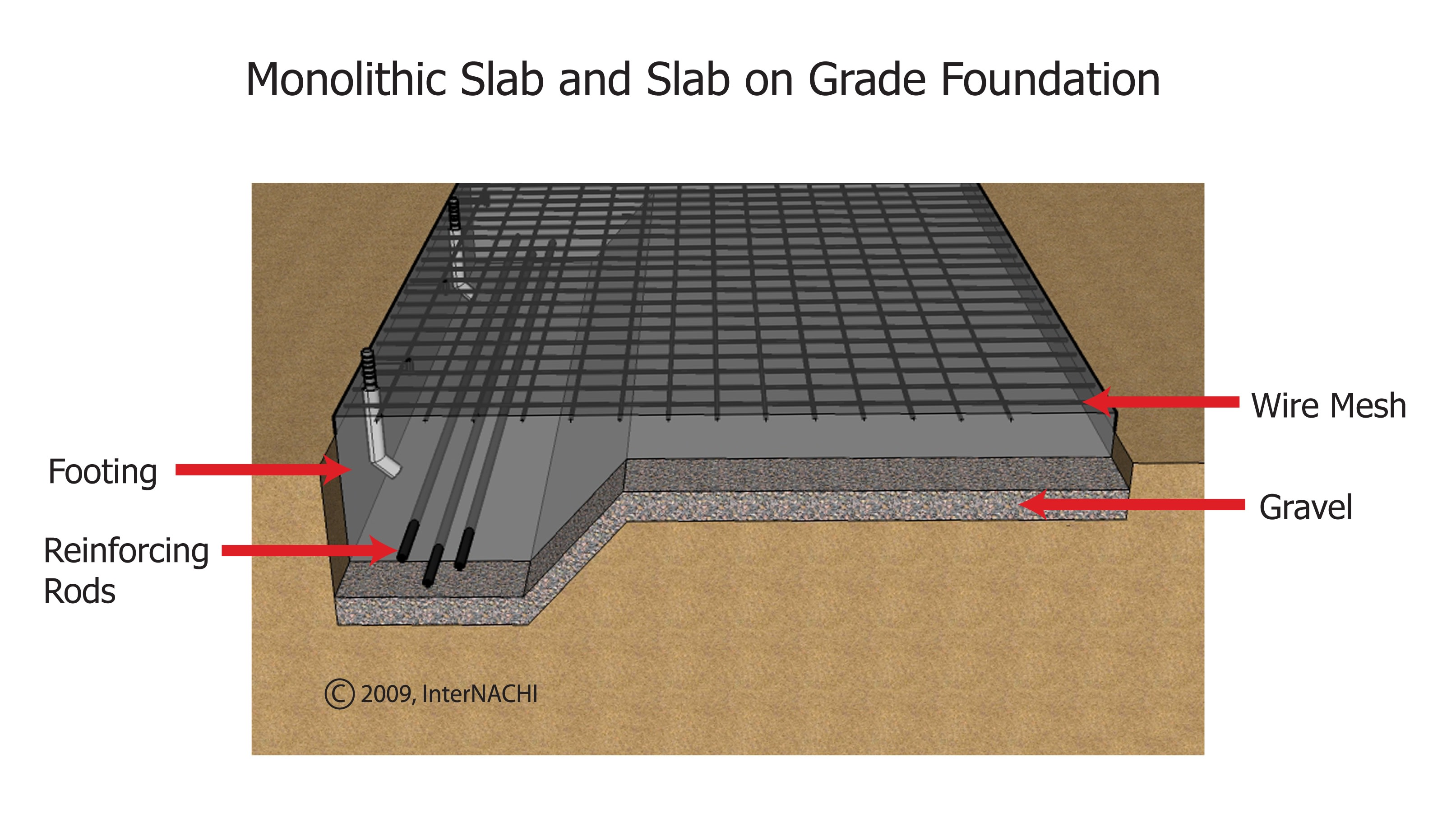 Internachi inspection graphics library foundation for Monolithic pour foundation
