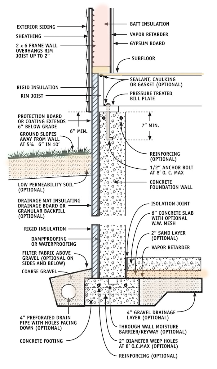 This illustration shows a concrete foundation wall with exterior insulation. This strategy uses foam insulation panels on the outside of the foundation to provide a moisture-tolerant insulation layer on the outside of the wall.