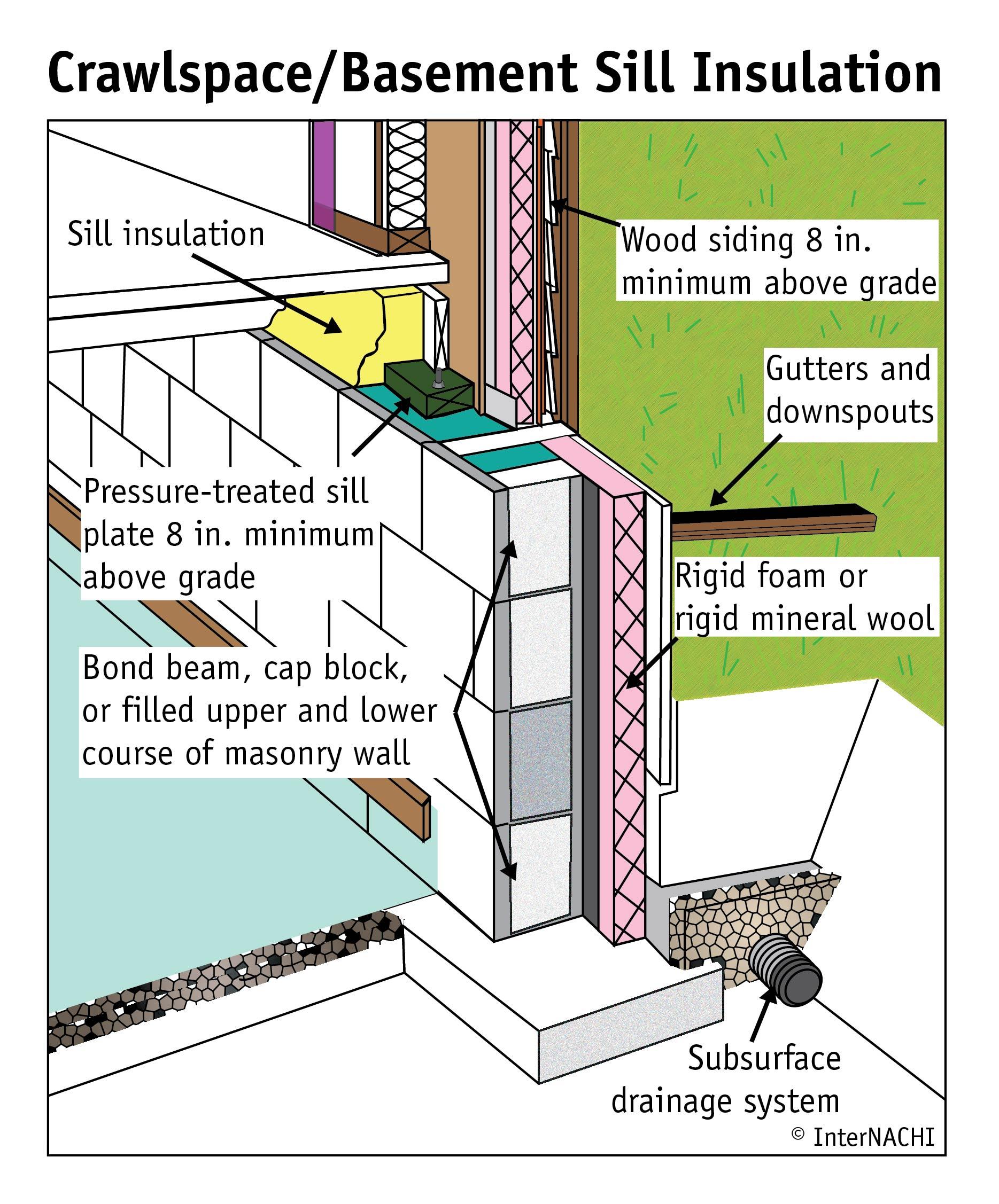Crawlspace/basement sill insulation.
