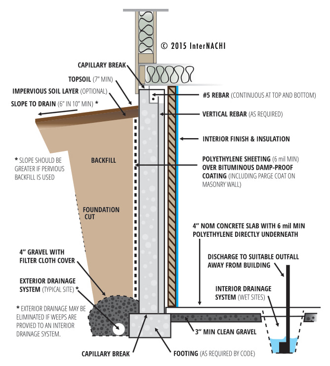 Foundation Drain System : Covered bridge professional home inspections
