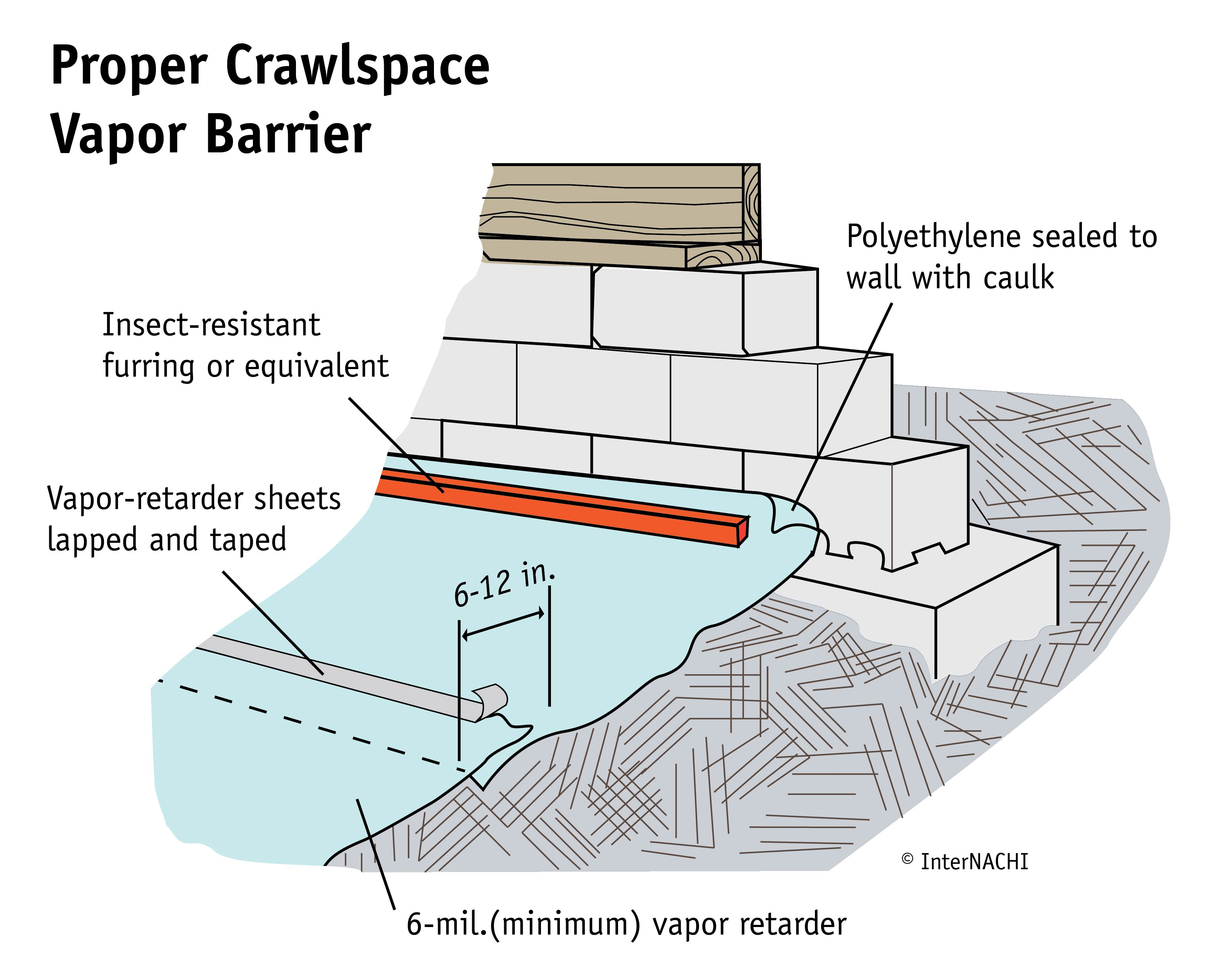 All exposed ground areas in crawlspaces should be covered with a minimum 6-mil layer of polyethylene sheeting (plastic vapor retarder sheet) to cover the exposed ground dirt floor.