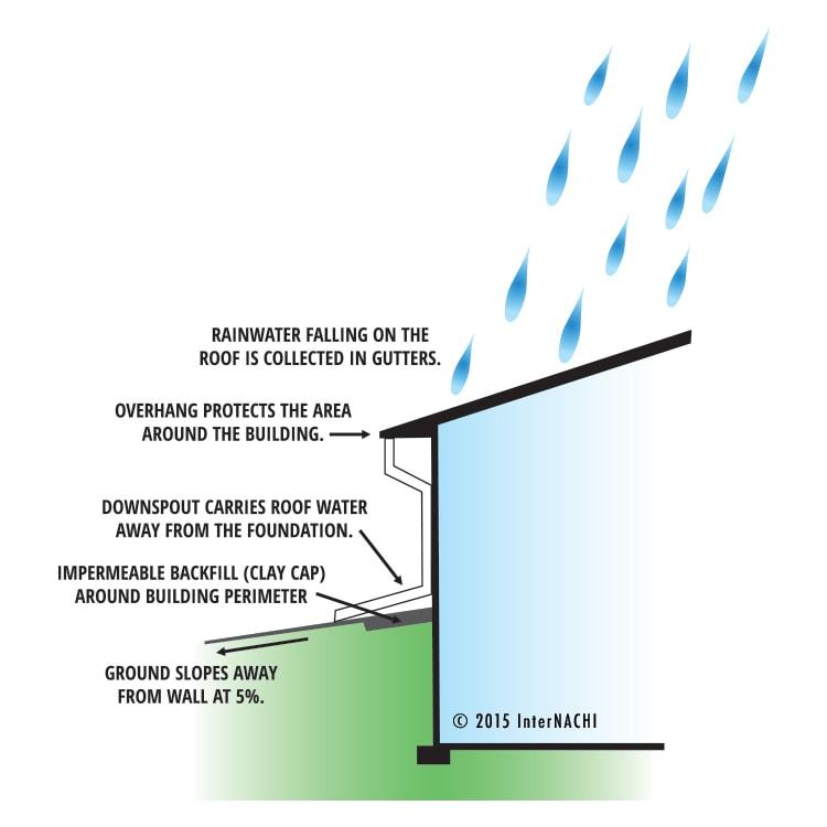 Roof drainage.