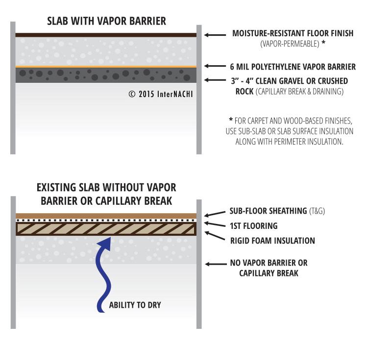 Slab vapor barrier.