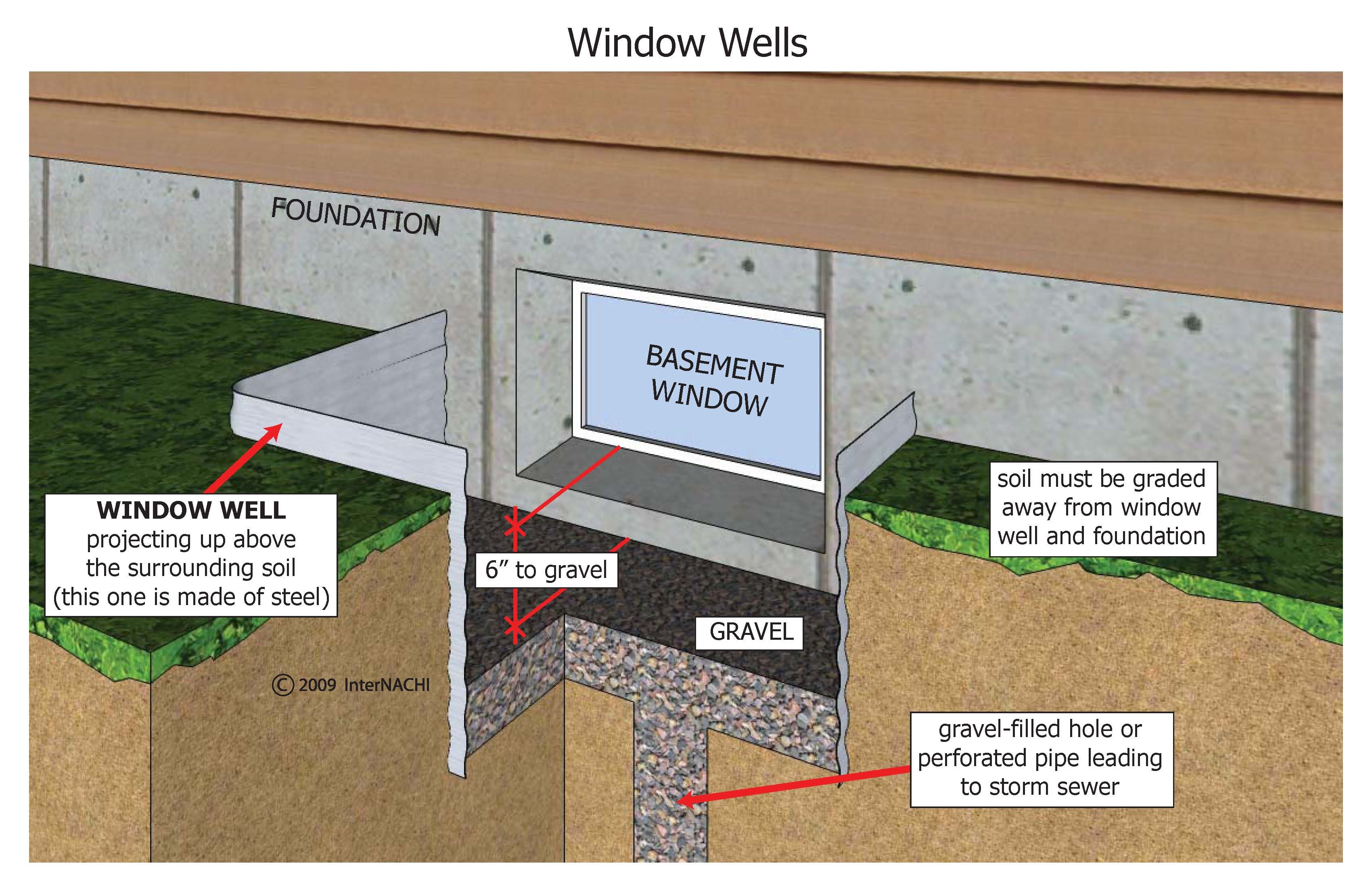 window well drainage. Window Well. Well Drainage