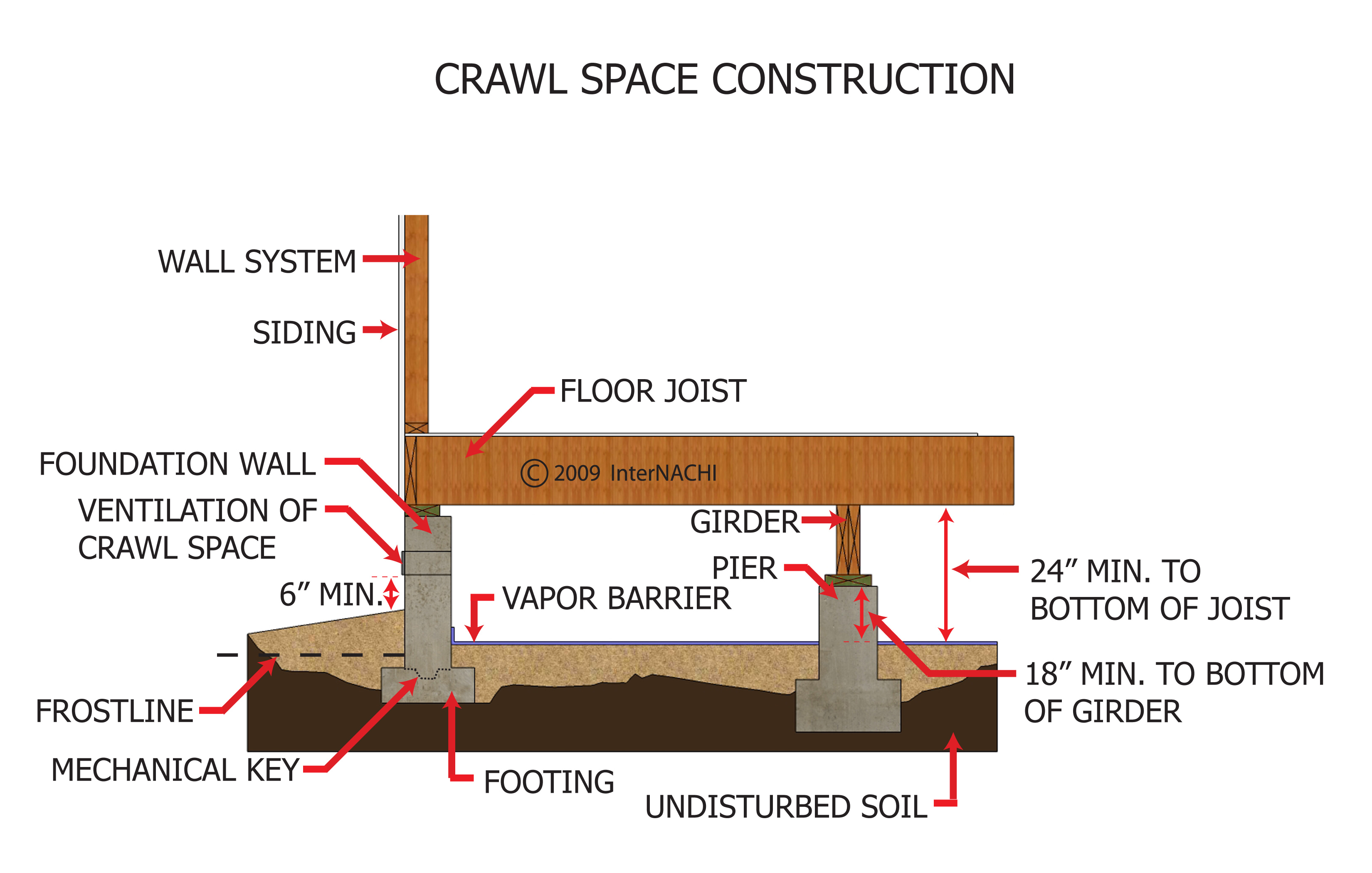 Index of gallery images foundation piers and columns for What does crawl space foundation mean