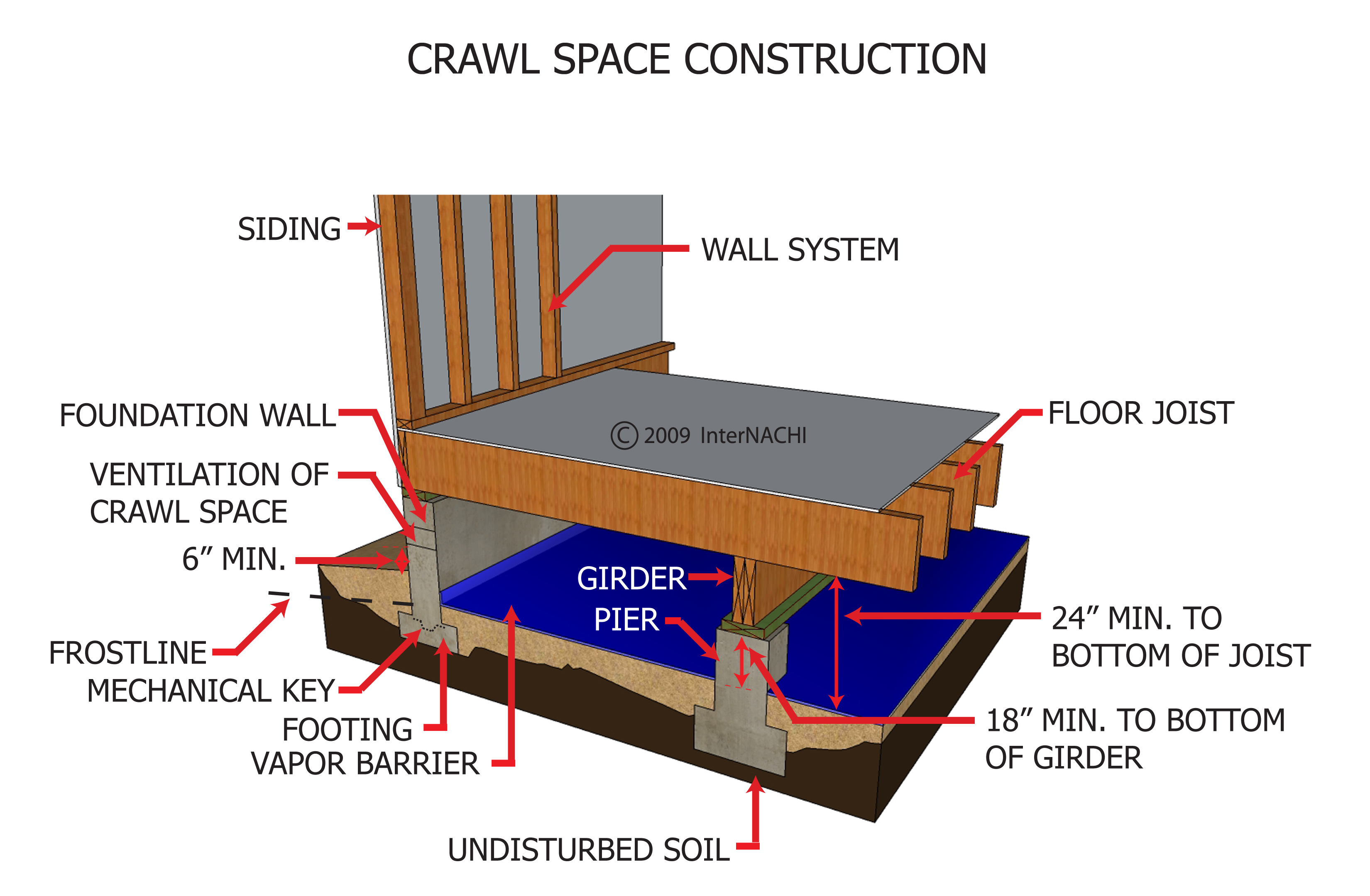 Index of gallery images foundation piers and columns for What is a crawl space foundation