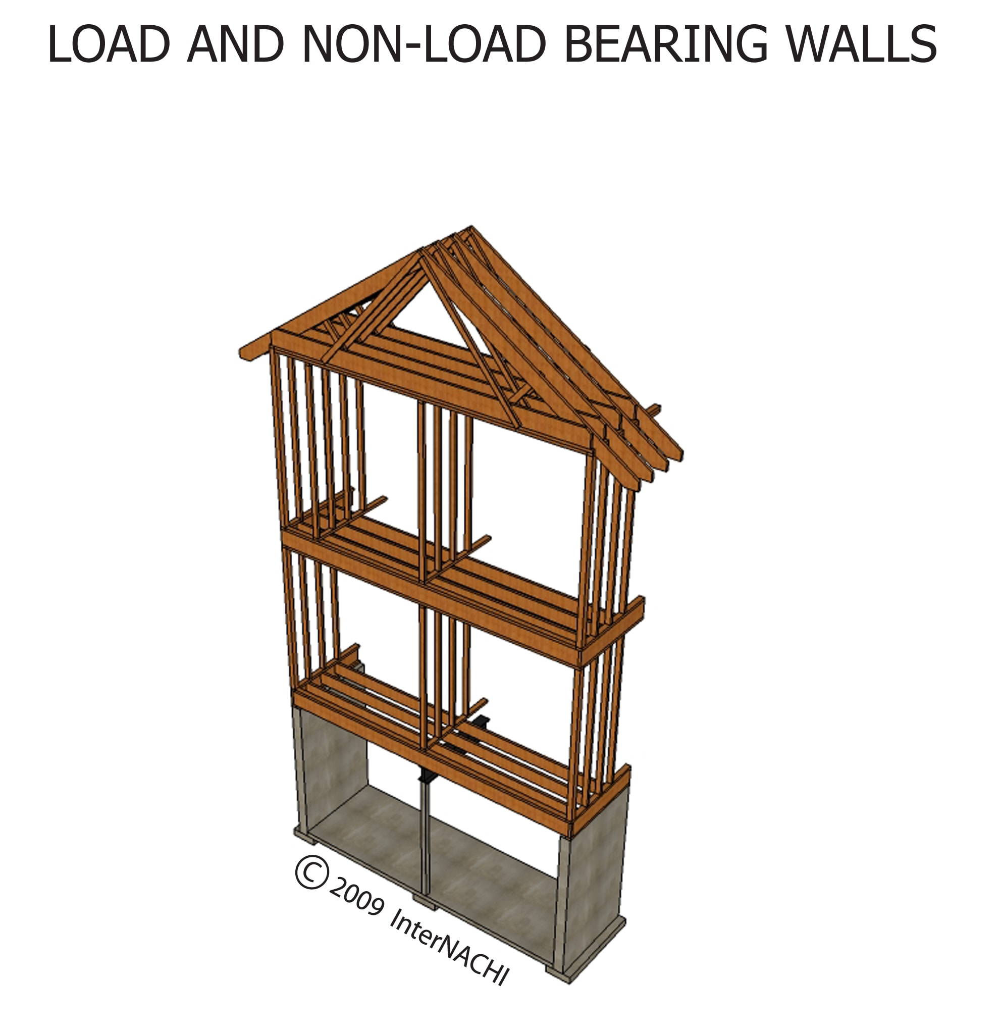 Load and non-load bearing walls.