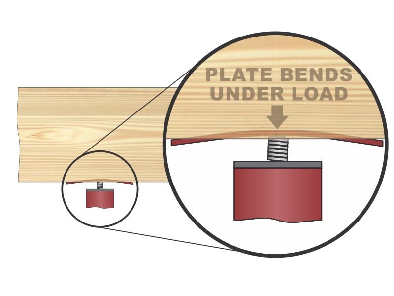 Plate bending.