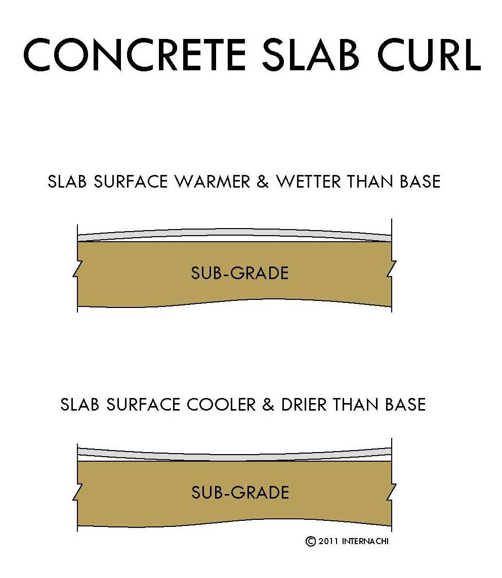 Concrete slab curl.