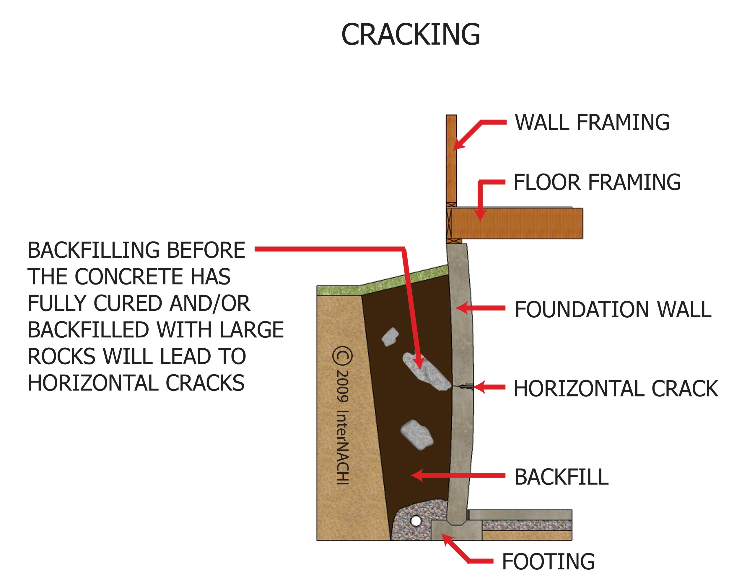 how to stop foundation from cracking