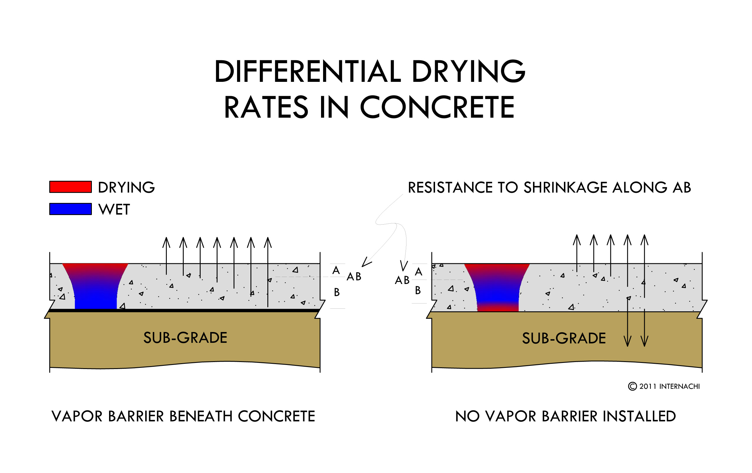Differential drying rates in concrete.