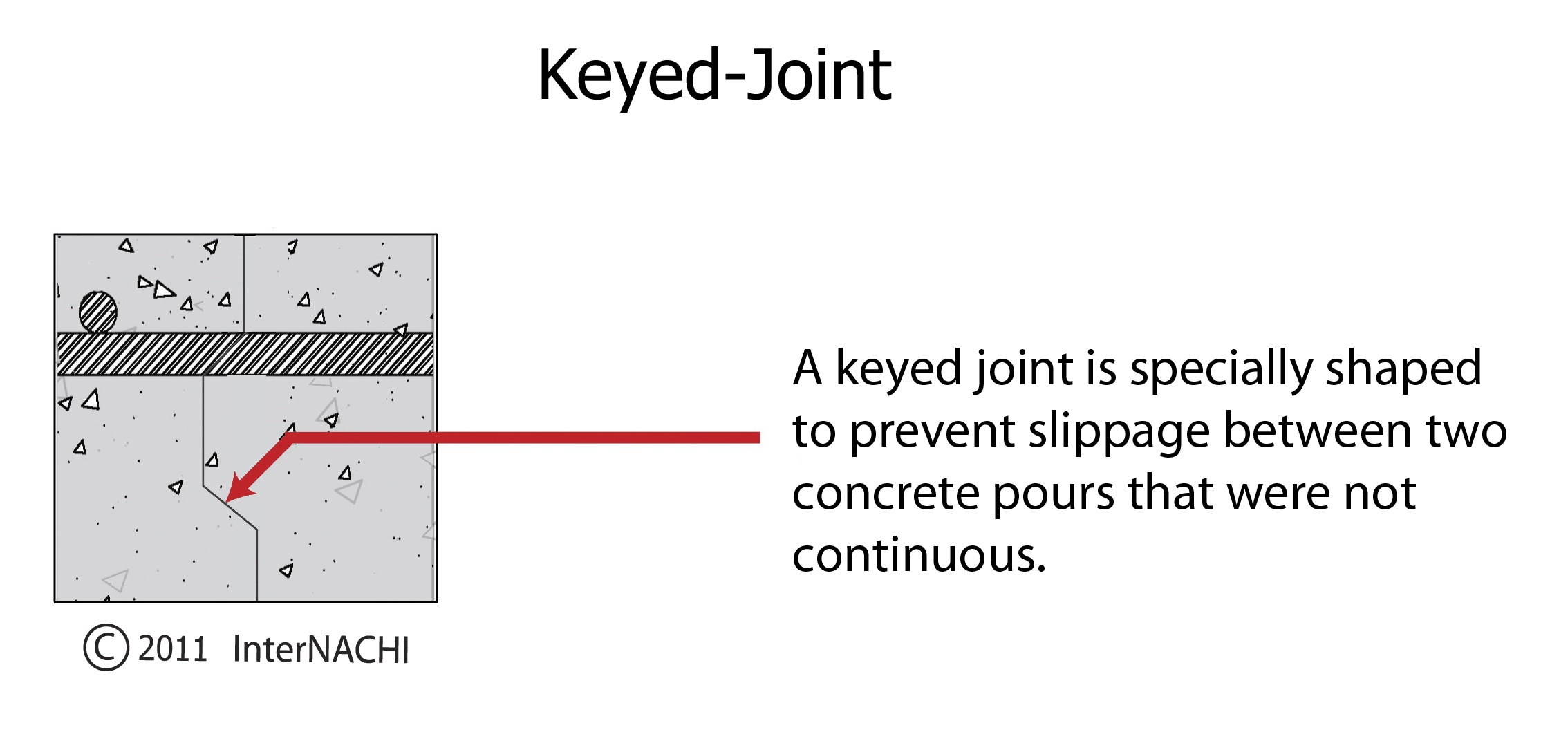 Keyed joint.