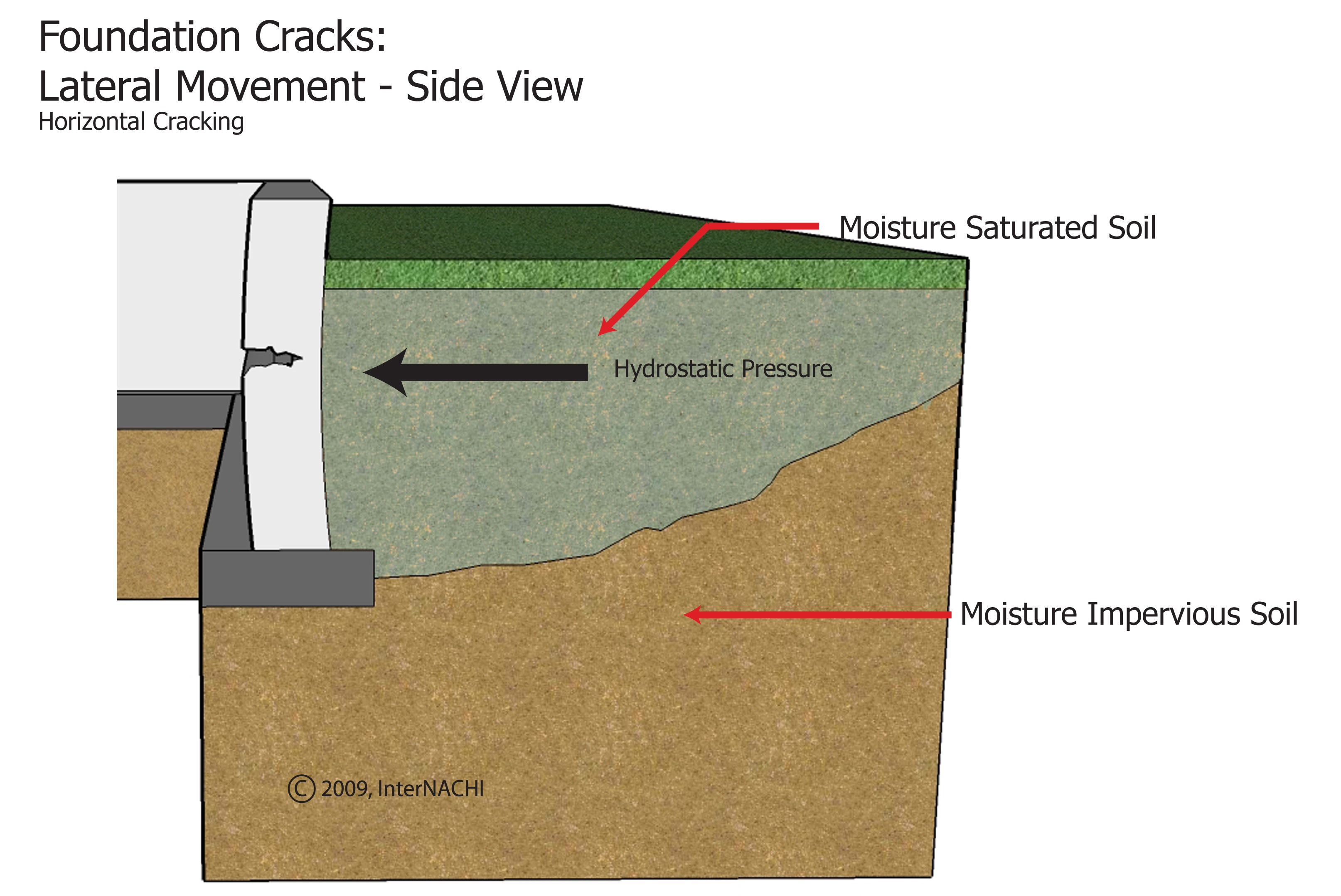 Foundation cracks may develop when there is moisture saturated soil pushing on the exterior face of the foundation wall. The hydrostatic pressure forces the wall to bend inward creating a crack and opening in the foundation wall. This crack is usually horizontal, open more than hairline, and shows signs of water intrusion.  Hydrostatic pressure refers to the pressures caused by water pushing against slabs and foundations, particularly underground concrete block or poured concrete walls of foundation and crawlspaces.