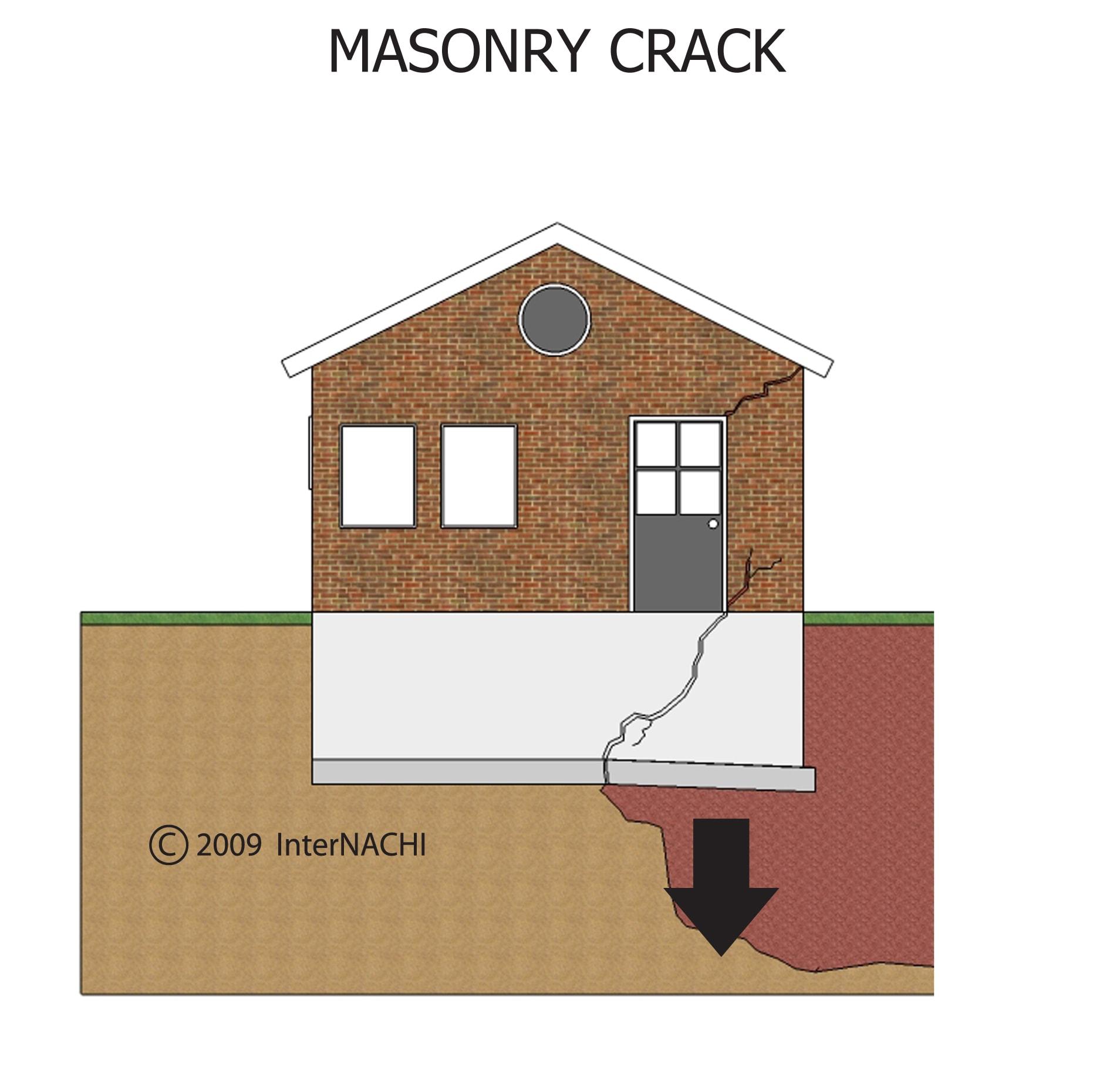 Masonry crack.