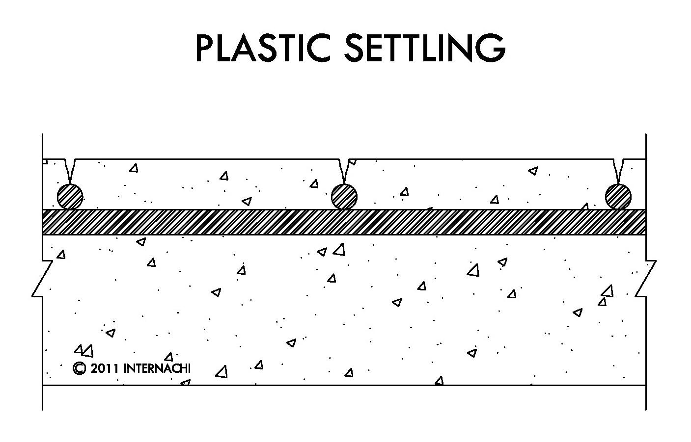 Plastic settling.