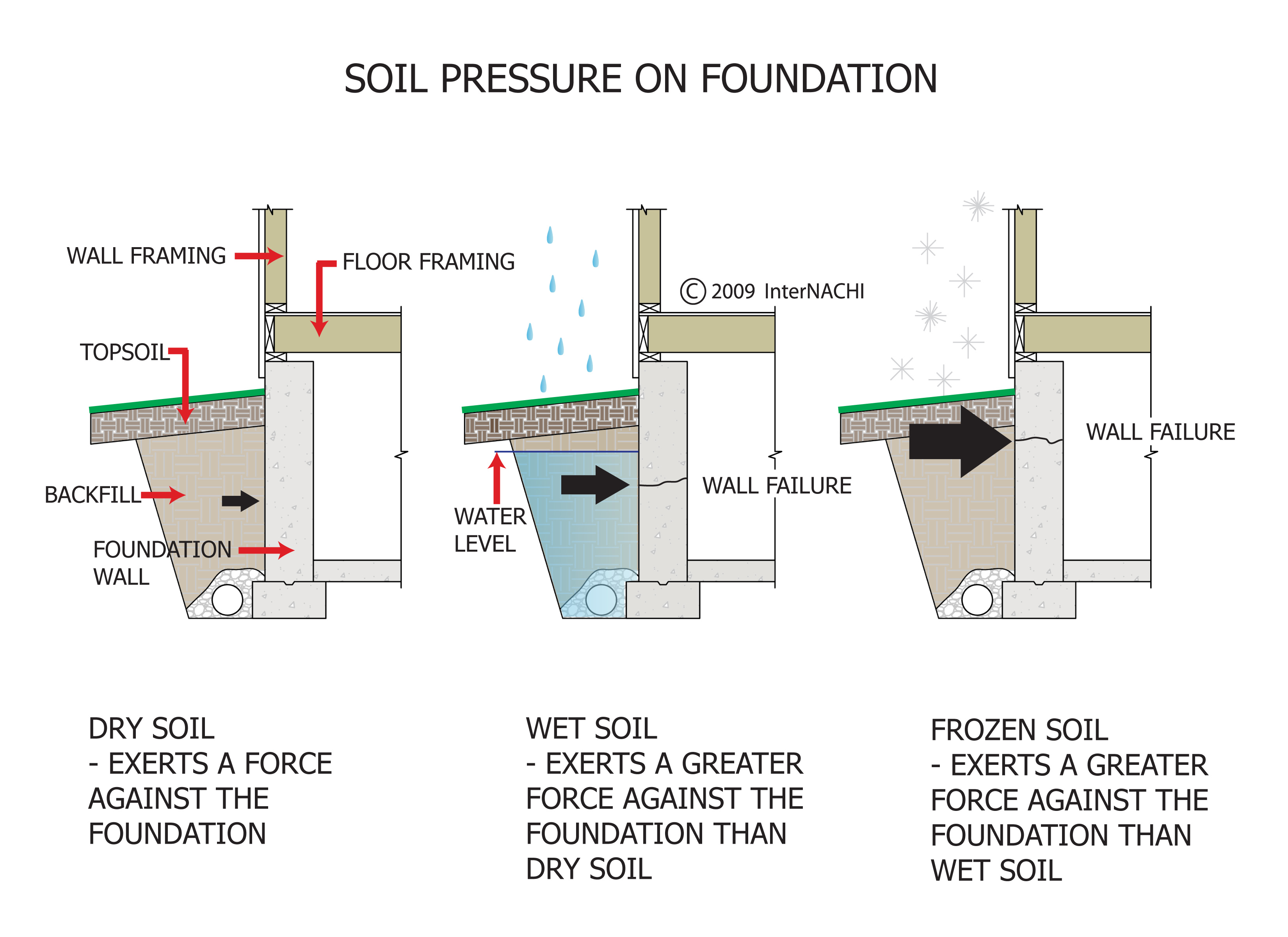 Soil pressure on foundation walls.